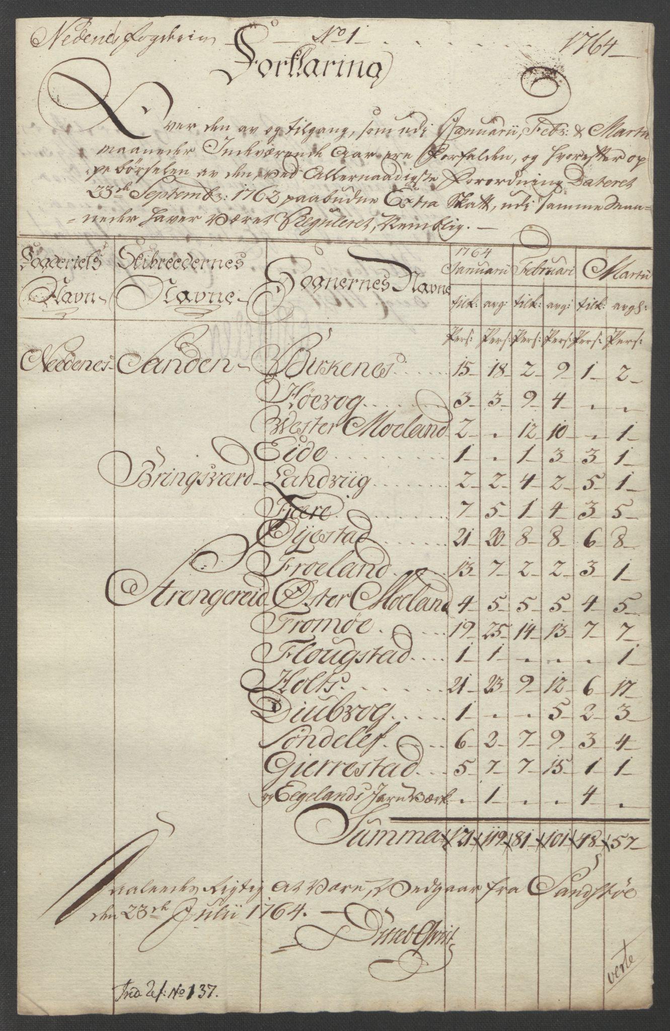 RA, Rentekammeret inntil 1814, Reviderte regnskaper, Fogderegnskap, R39/L2424: Ekstraskatten Nedenes, 1762-1767, s. 91