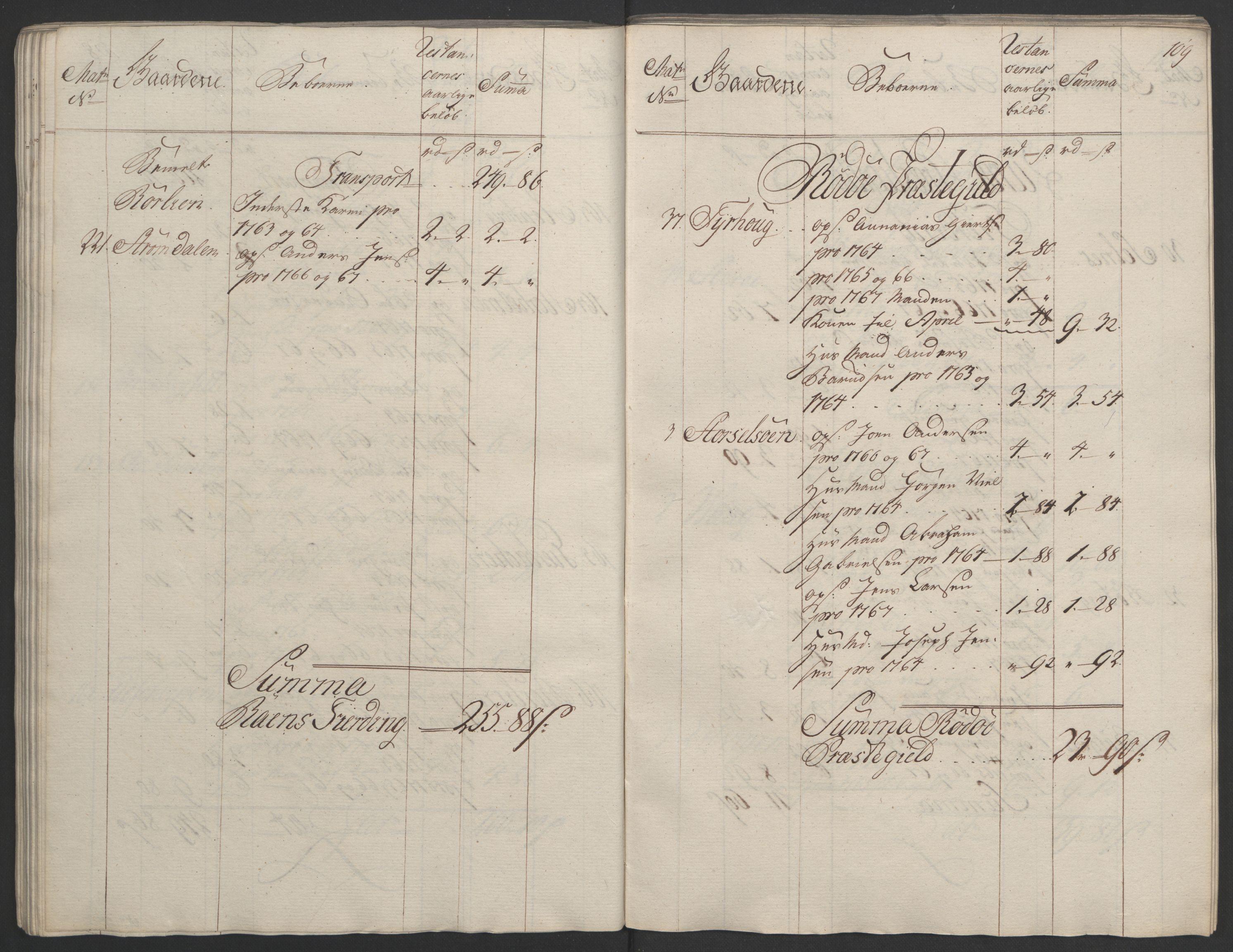 RA, Rentekammeret inntil 1814, Realistisk ordnet avdeling, Ol/L0023: [Gg 10]: Ekstraskatten, 23.09.1762. Helgeland (restanseregister), 1767-1772, s. 106