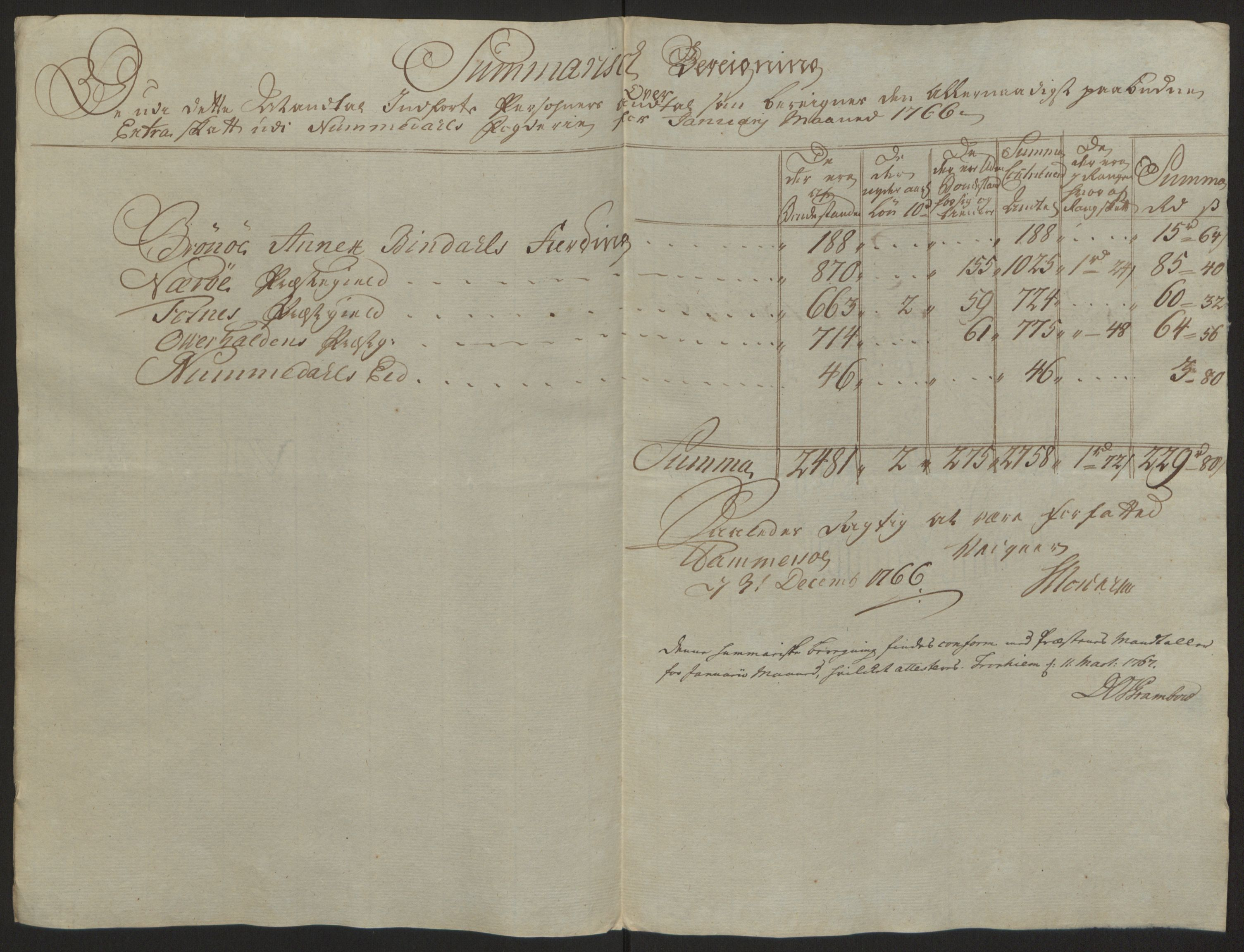 RA, Rentekammeret inntil 1814, Reviderte regnskaper, Fogderegnskap, R64/L4502: Ekstraskatten Namdal, 1762-1772, s. 221