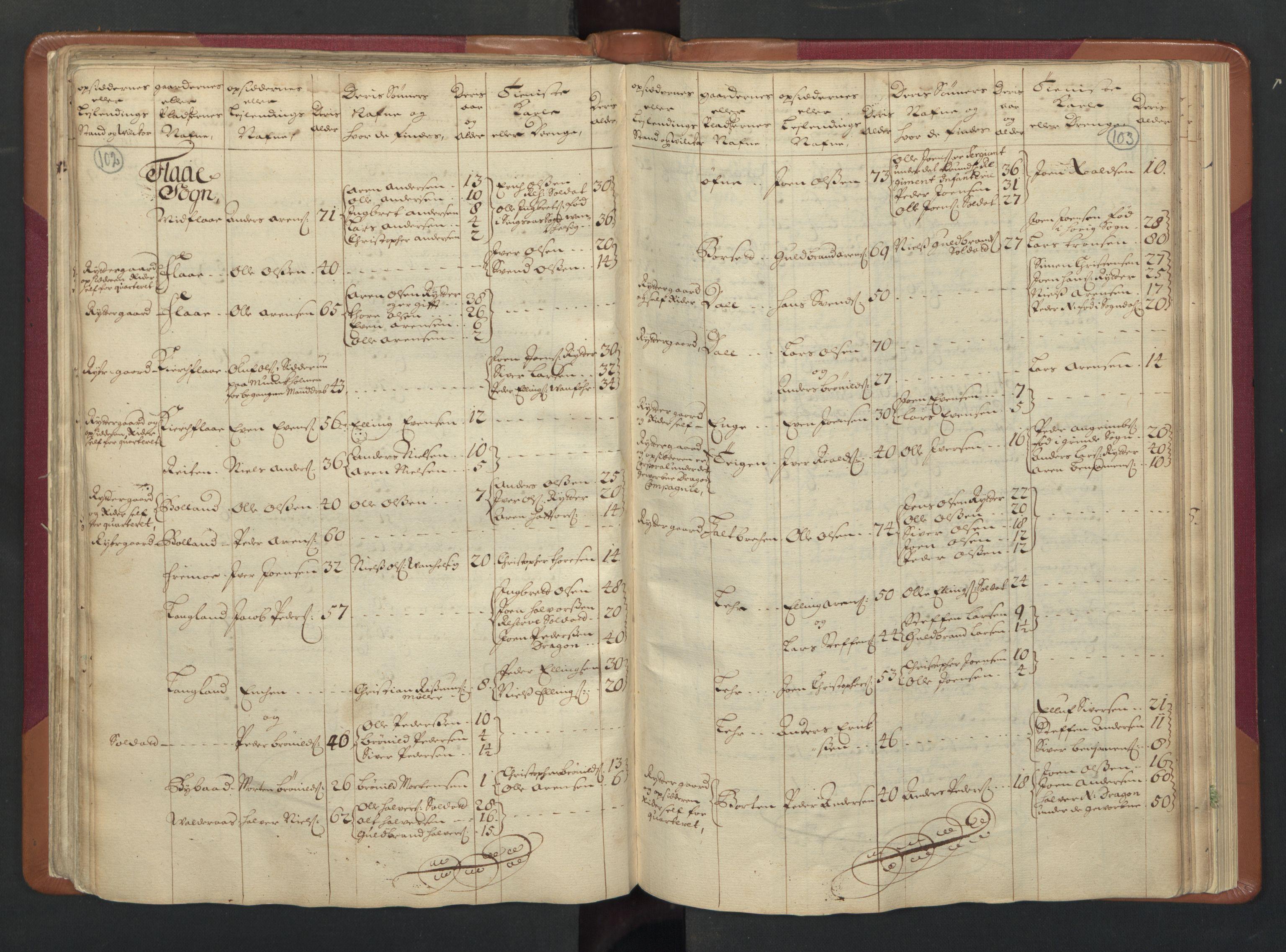 RA, Manntallet 1701, nr. 13: Orkdal fogderi og Gauldal fogderi med Røros kobberverk, 1701, s. 102-103