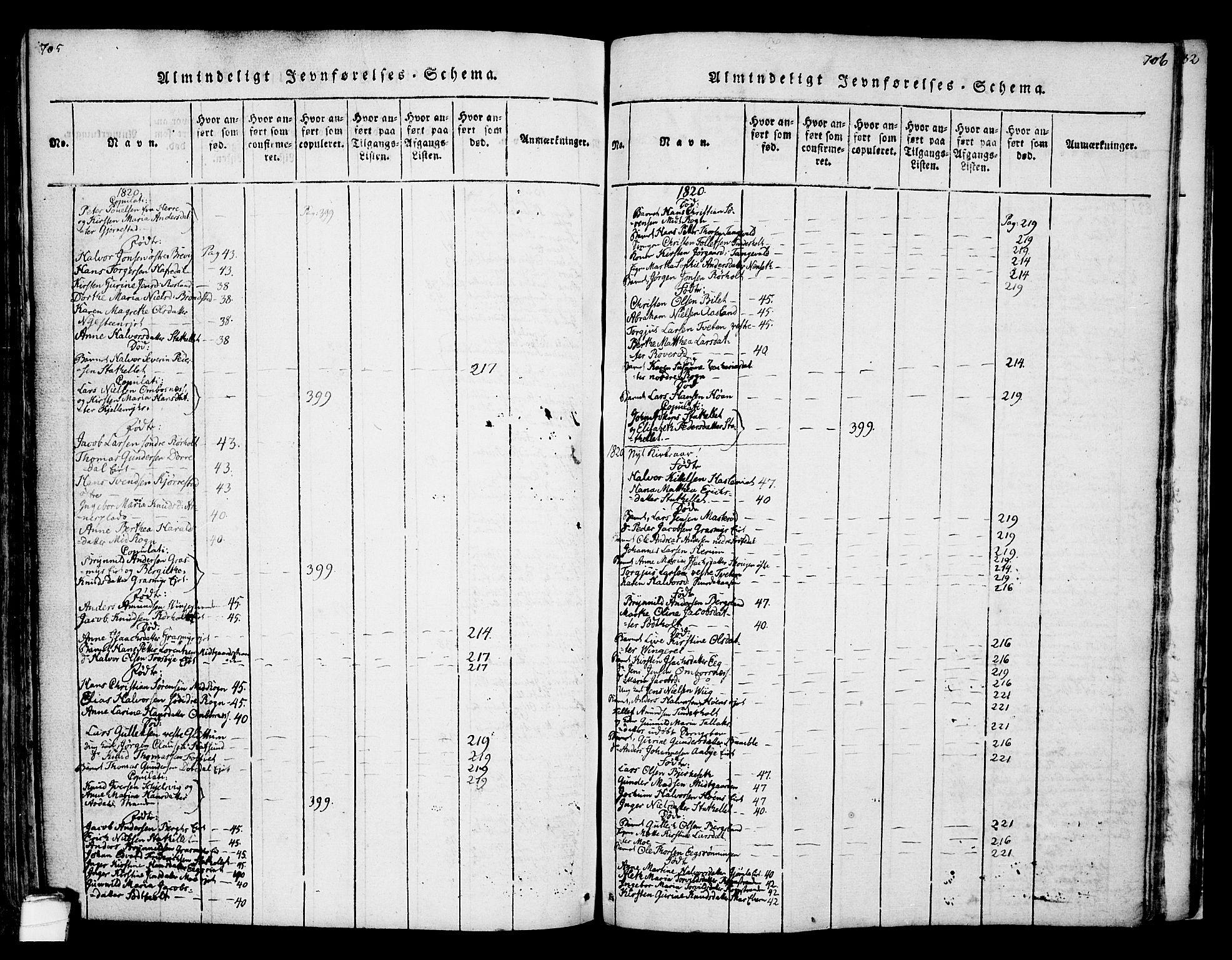 SAKO, Bamble kirkebøker, F/Fa/L0003: Ministerialbok nr. I 3 /1, 1814-1834, s. 705-706