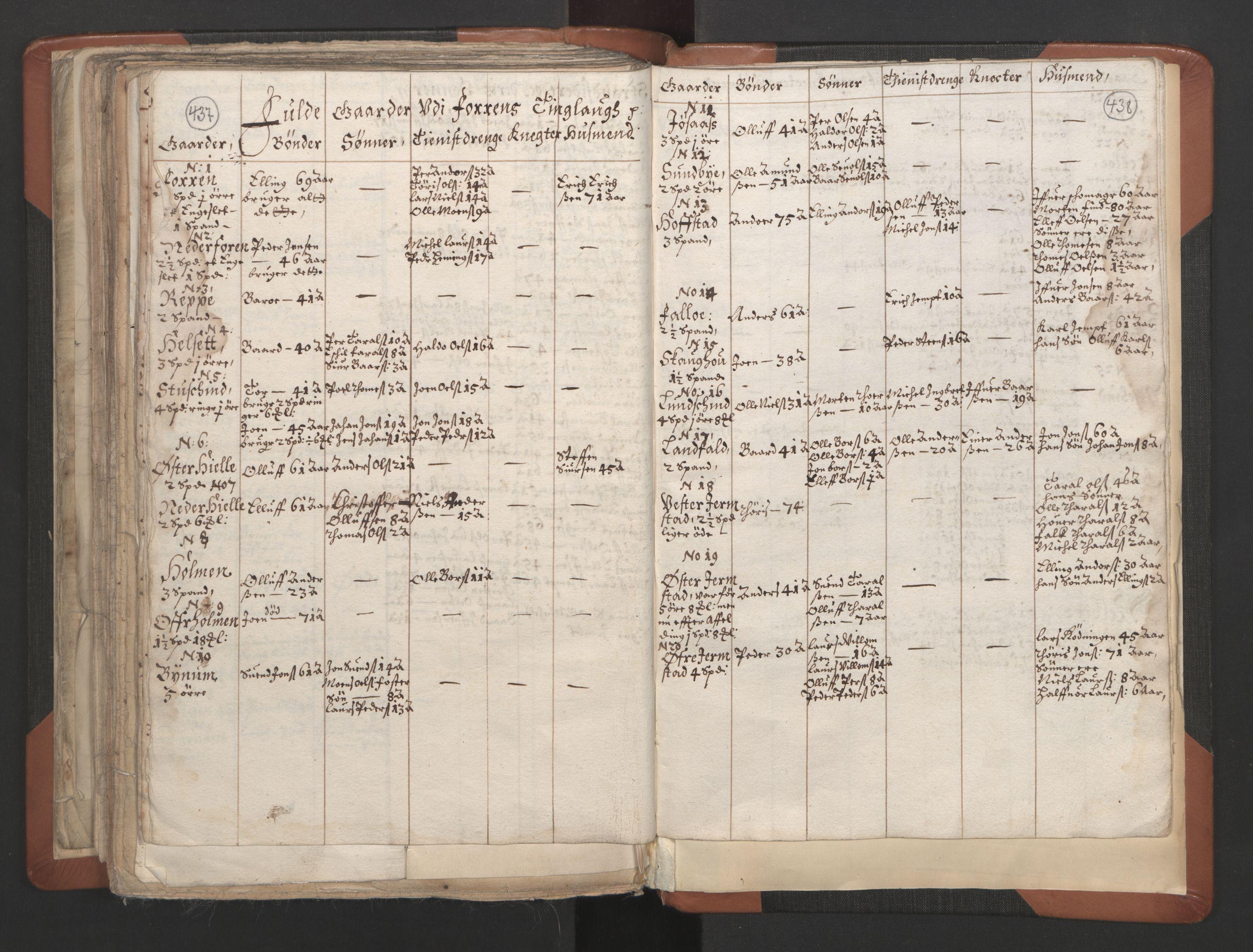 RA, Sogneprestenes manntall 1664-1666, nr. 32: Innherad prosti, 1664-1666, s. 437-438