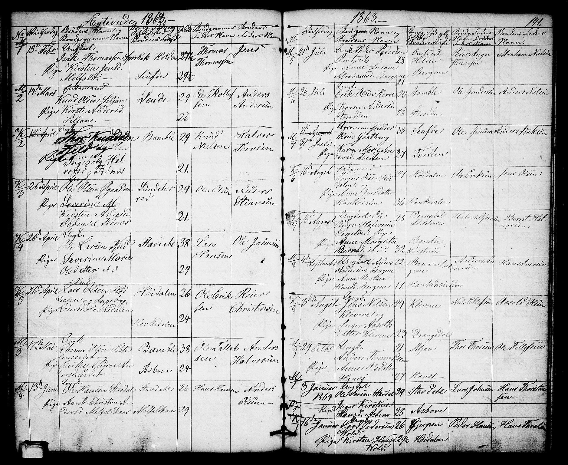SAKO, Solum kirkebøker, G/Gb/L0002: Klokkerbok nr. II 2, 1859-1879, s. 141