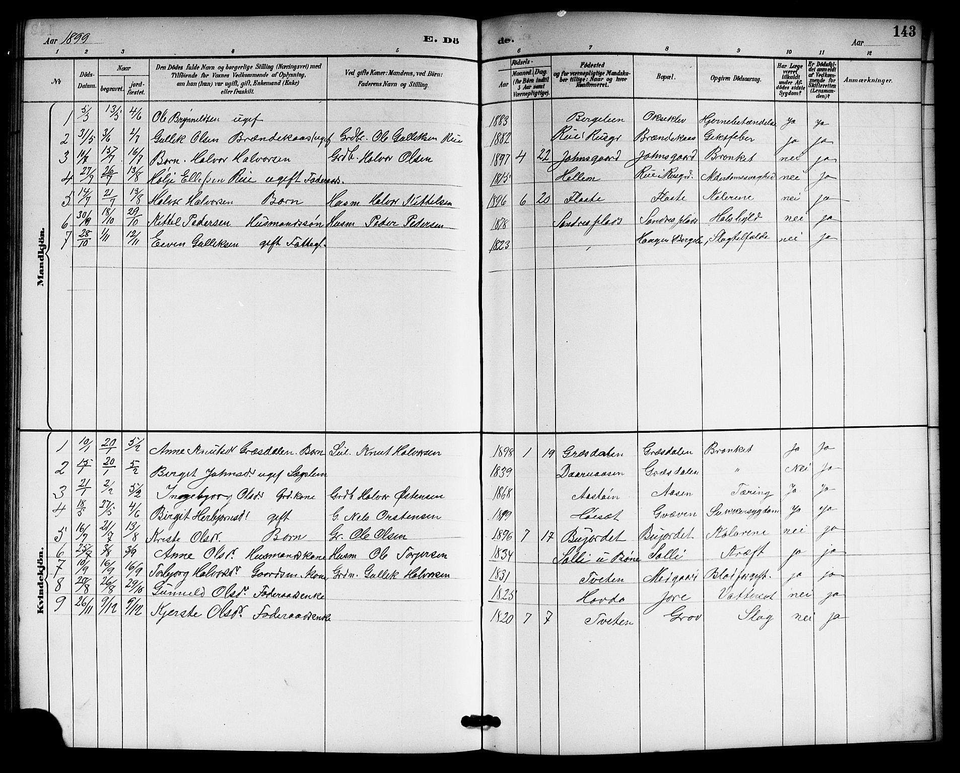SAKO, Gransherad kirkebøker, G/Gb/L0003: Klokkerbok nr. II 3, 1887-1921, s. 143