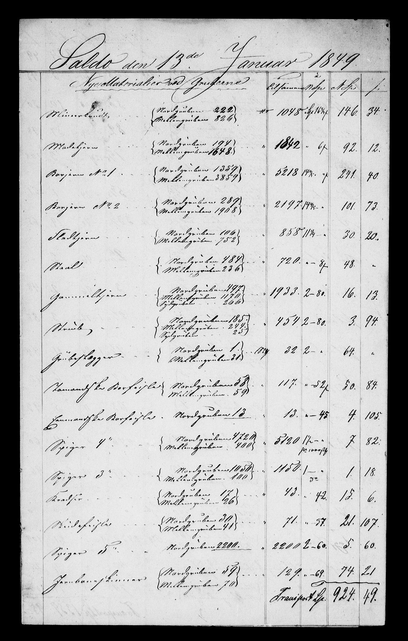 RA, Modums Blaafarveværk, G/Gd/Gdc/L0212, 1822-1849, s. 2