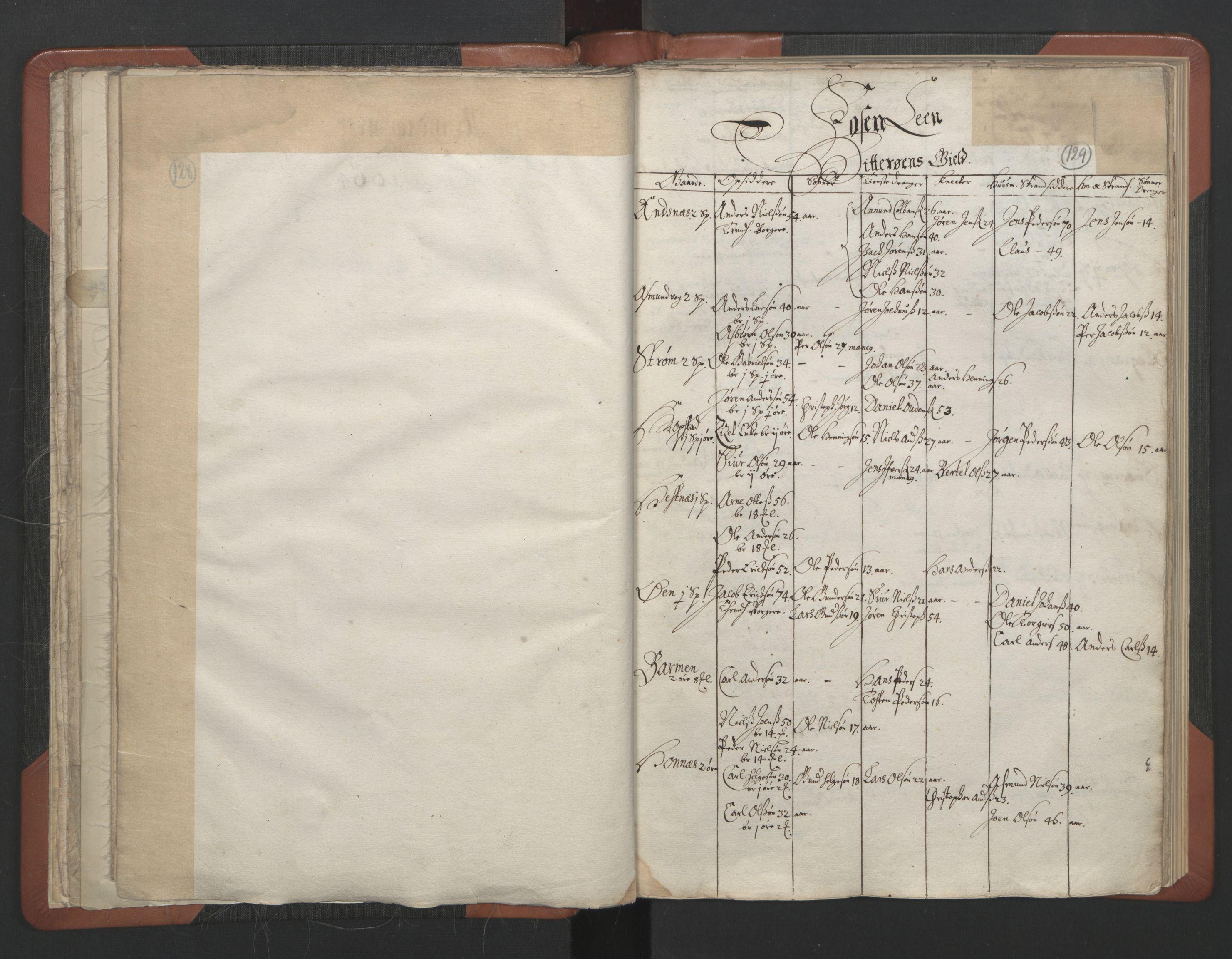 RA, Sogneprestenes manntall 1664-1666, nr. 30: Fosen prosti, 1664-1666, s. 128-129