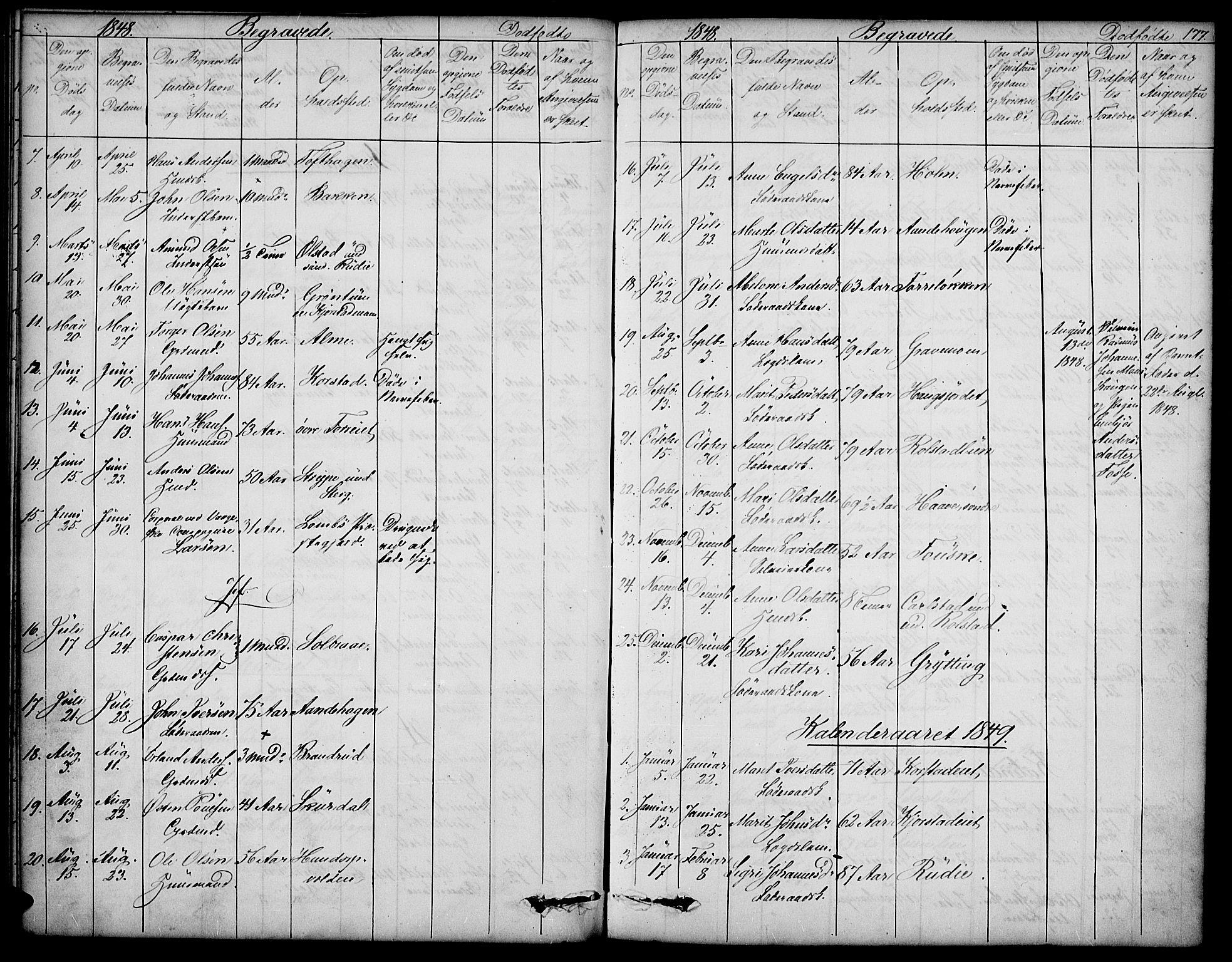 SAH, Sør-Fron prestekontor, H/Ha/Hab/L0001: Klokkerbok nr. 1, 1844-1863, s. 177