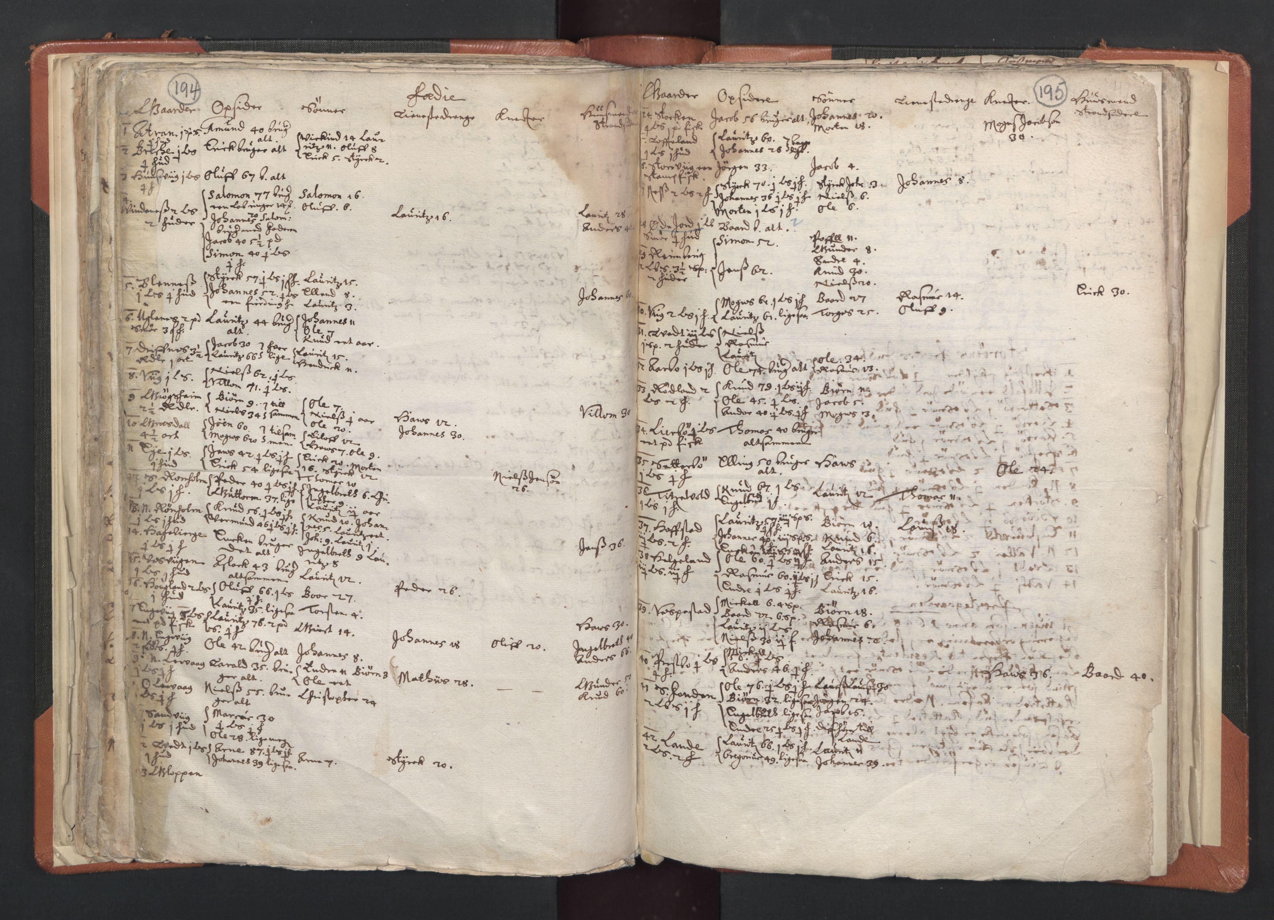 RA, Sogneprestenes manntall 1664-1666, nr. 20: Sunnhordland prosti, 1664-1666, s. 194-195