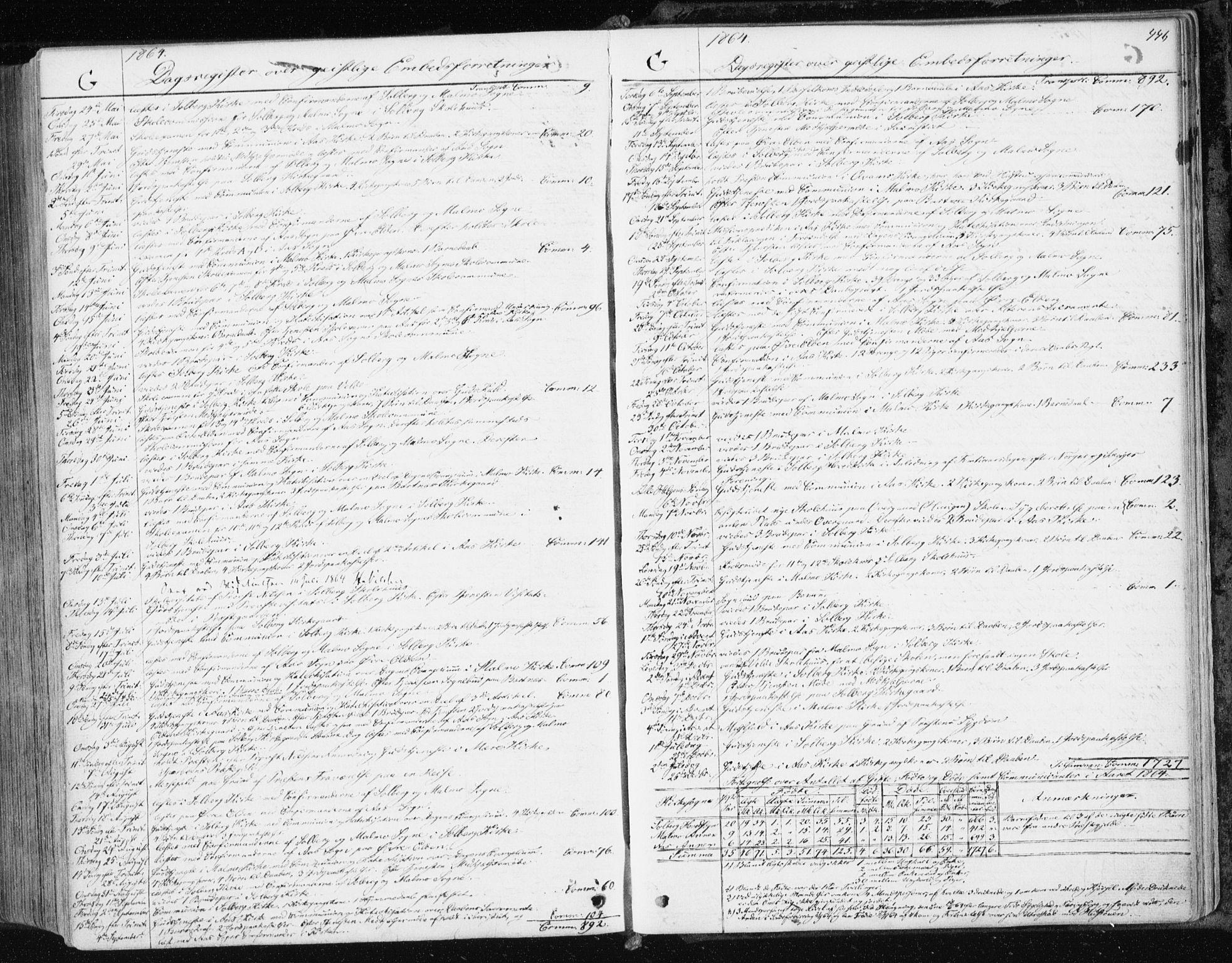 SAT, Ministerialprotokoller, klokkerbøker og fødselsregistre - Nord-Trøndelag, 741/L0394: Ministerialbok nr. 741A08, 1864-1877, s. 446
