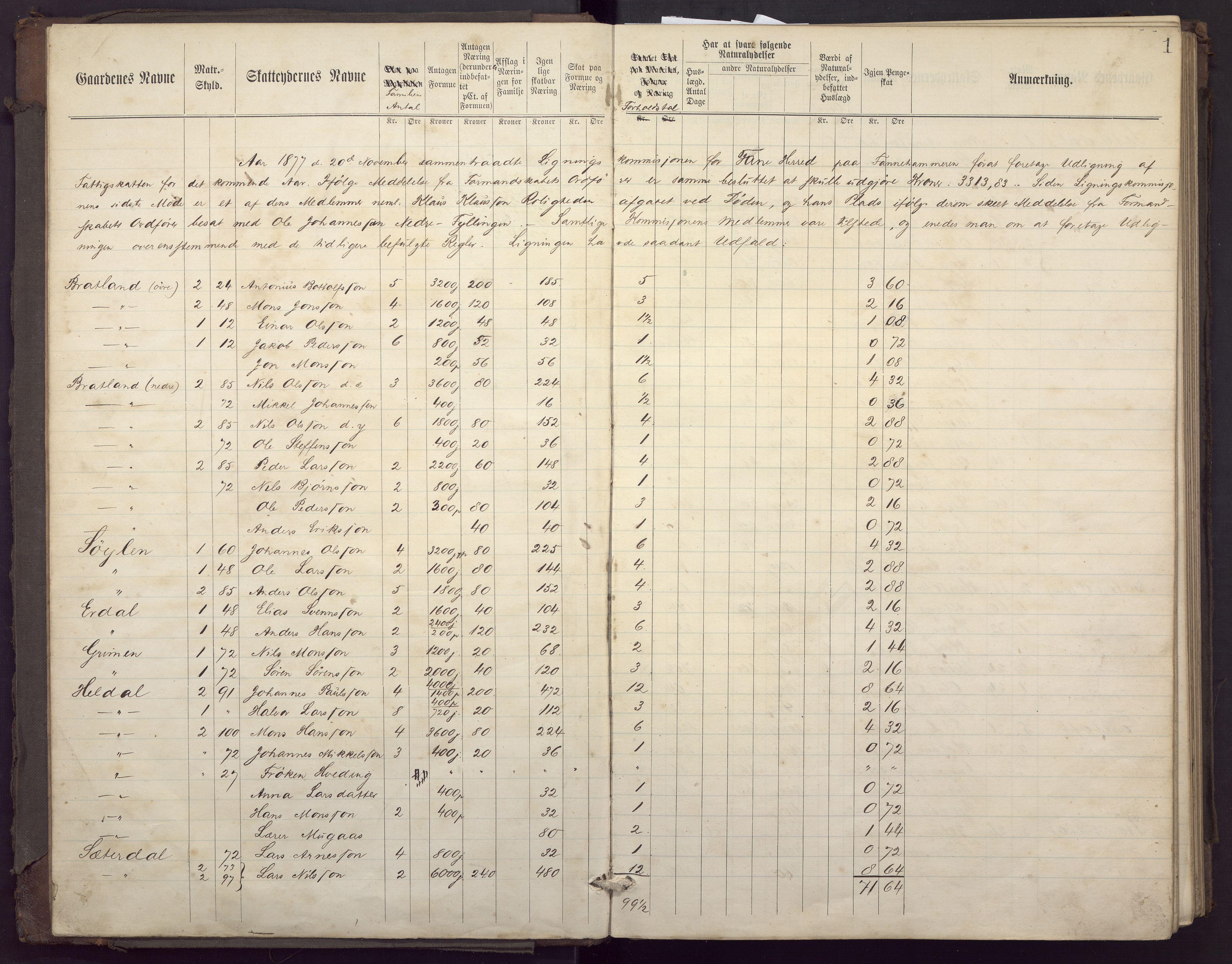 BBA, Fana kommune. Herredskassereren, J/Jc/L0002: Ligningsprotokoll for fattigvesenet., 1877-1883, s. 5