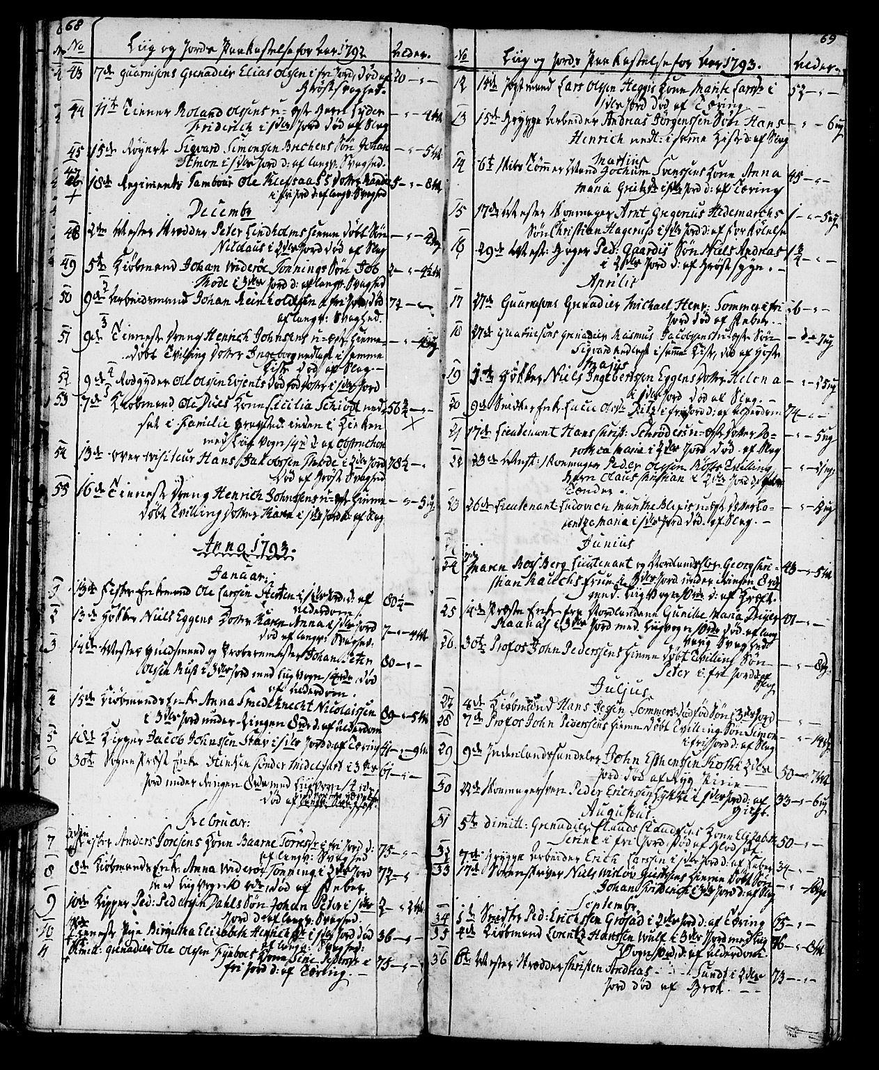 SAT, Ministerialprotokoller, klokkerbøker og fødselsregistre - Sør-Trøndelag, 602/L0134: Klokkerbok nr. 602C02, 1759-1812, s. 68-69