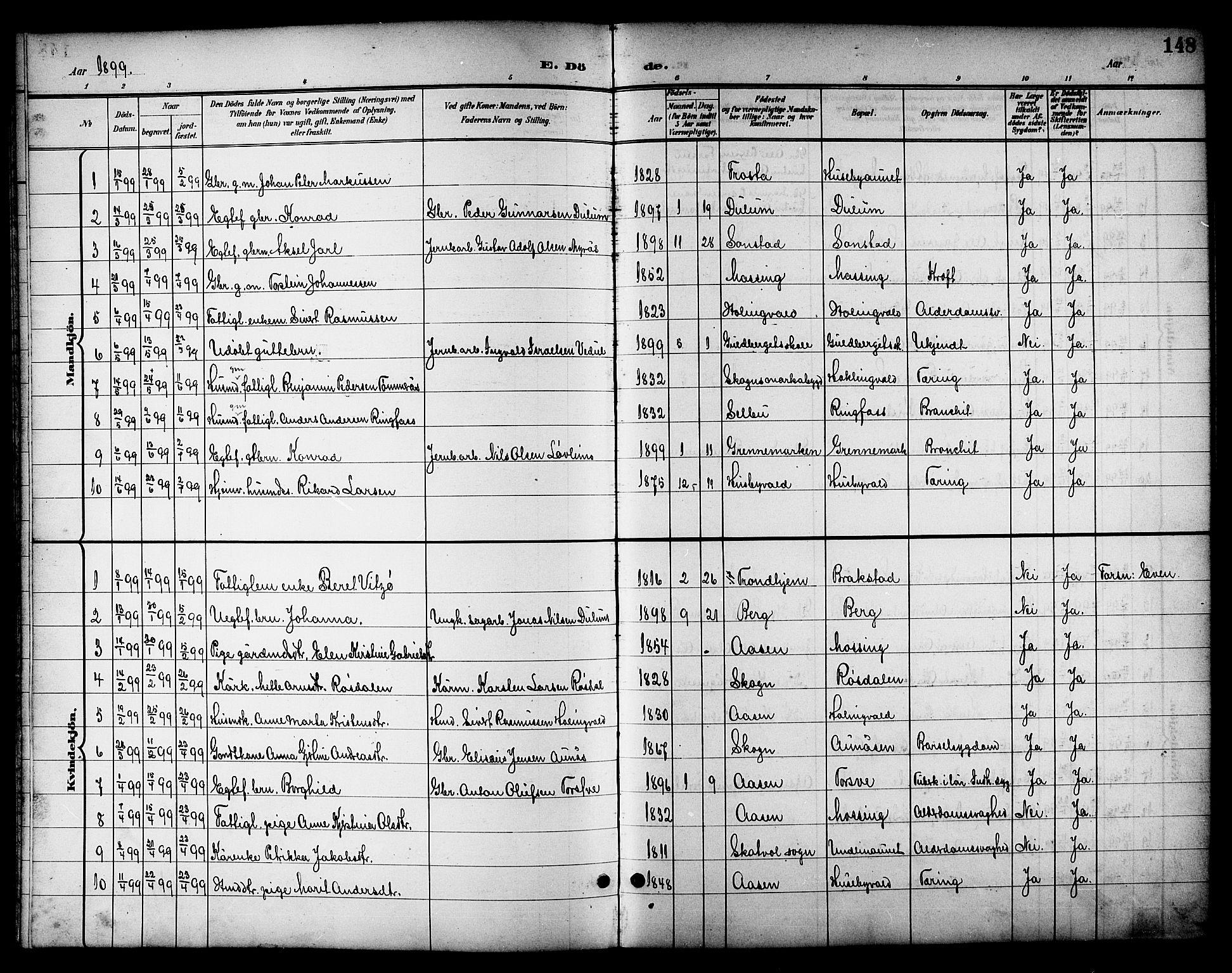 SAT, Ministerialprotokoller, klokkerbøker og fødselsregistre - Nord-Trøndelag, 714/L0135: Klokkerbok nr. 714C04, 1899-1918, s. 148