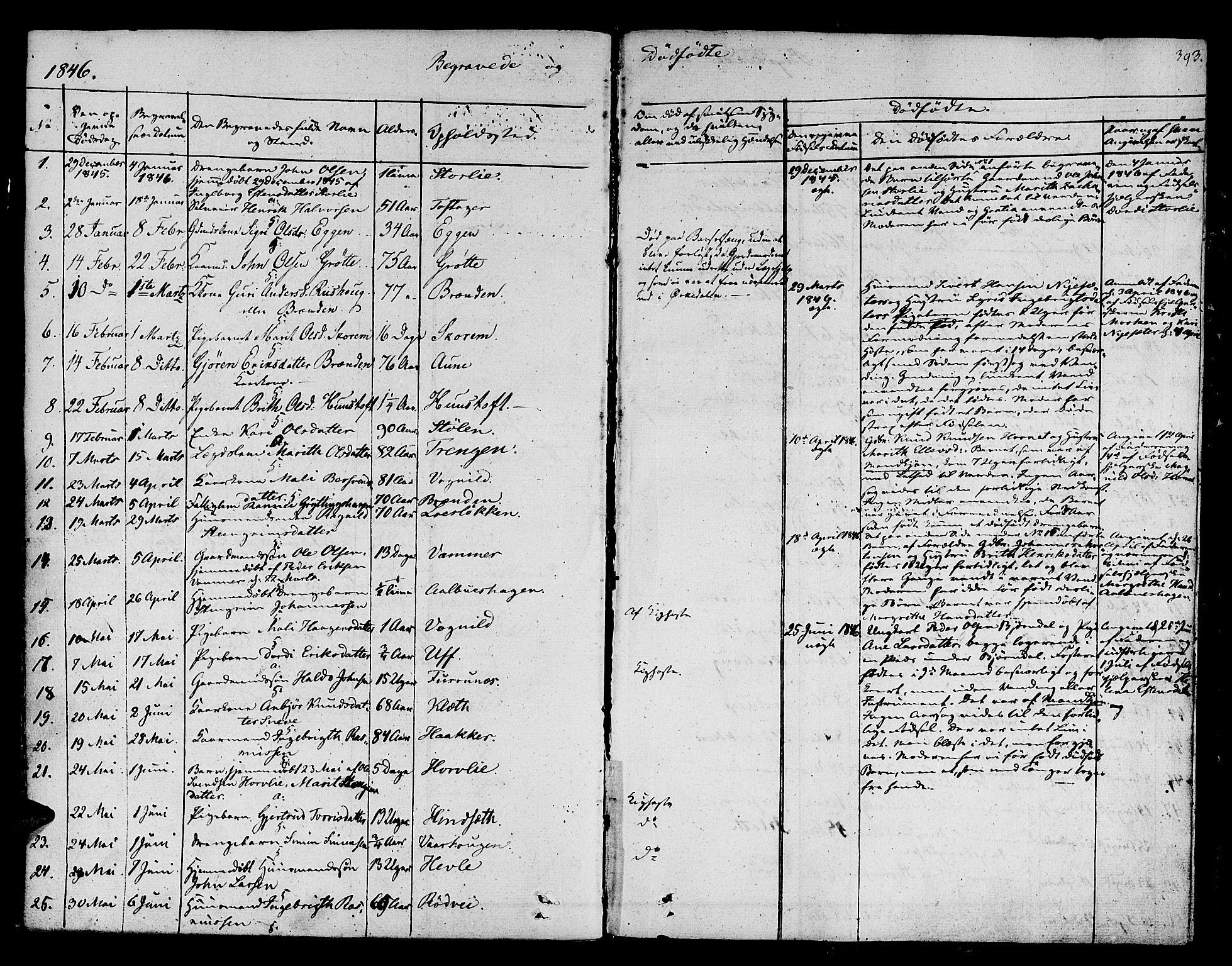 SAT, Ministerialprotokoller, klokkerbøker og fødselsregistre - Sør-Trøndelag, 678/L0897: Ministerialbok nr. 678A06-07, 1821-1847, s. 393