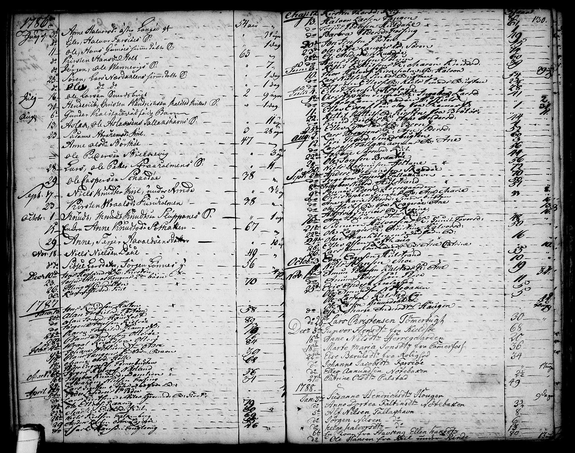 SAKO, Sannidal kirkebøker, F/Fa/L0002: Ministerialbok nr. 2, 1767-1802, s. 130