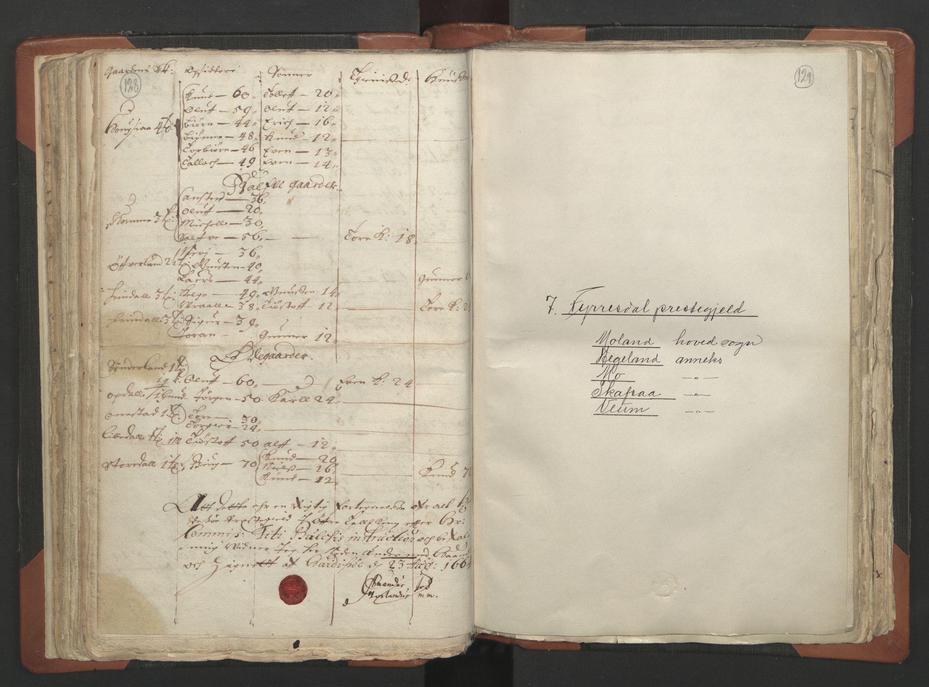 RA, Sogneprestenes manntall 1664-1666, nr. 12: Øvre Telemark prosti, Nedre Telemark prosti og Bamble prosti, 1664-1666, s. 128-129