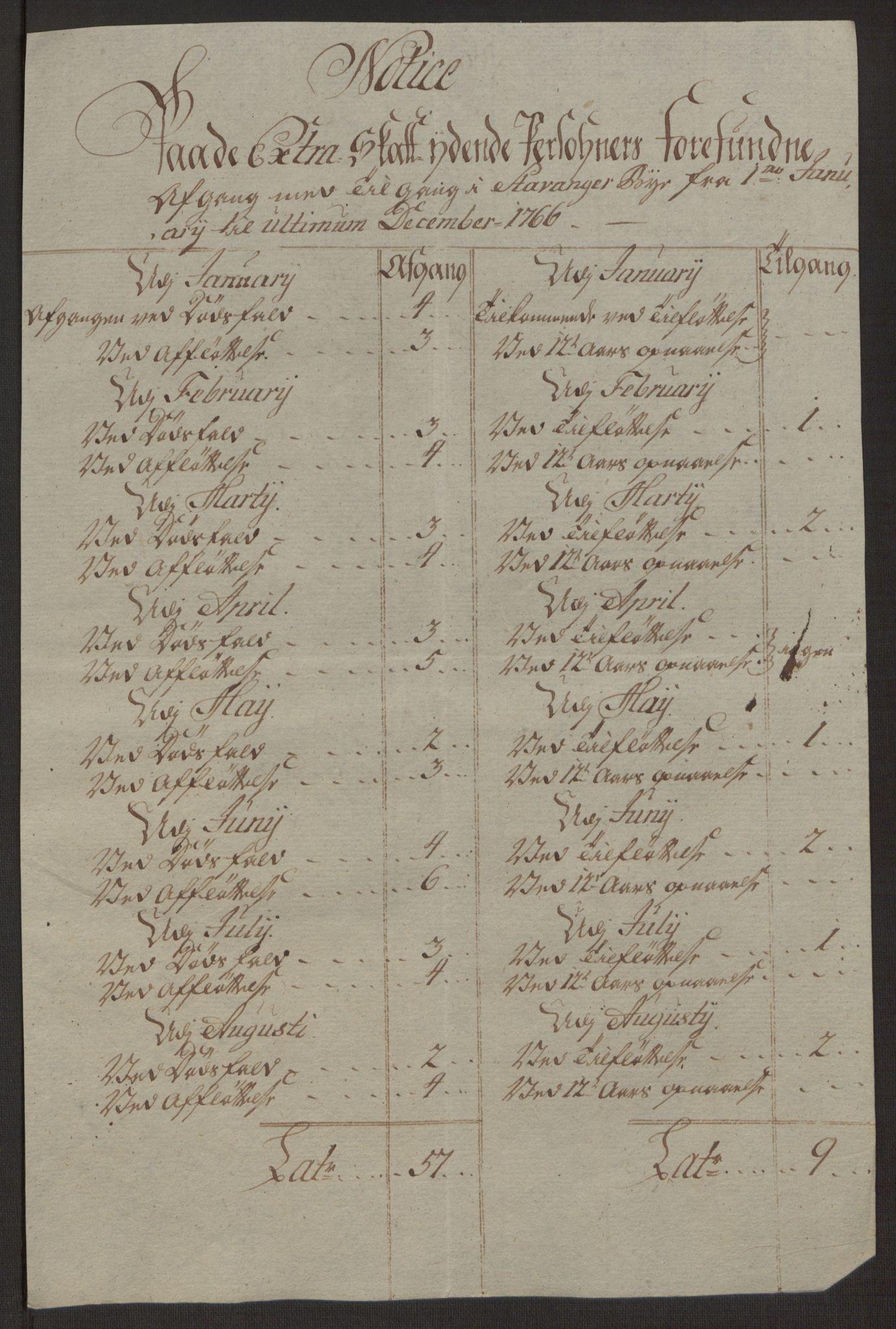 RA, Rentekammeret inntil 1814, Reviderte regnskaper, Byregnskaper, R/Ro/L0305: [O6] Kontribusjonsregnskap, 1762-1768, s. 179