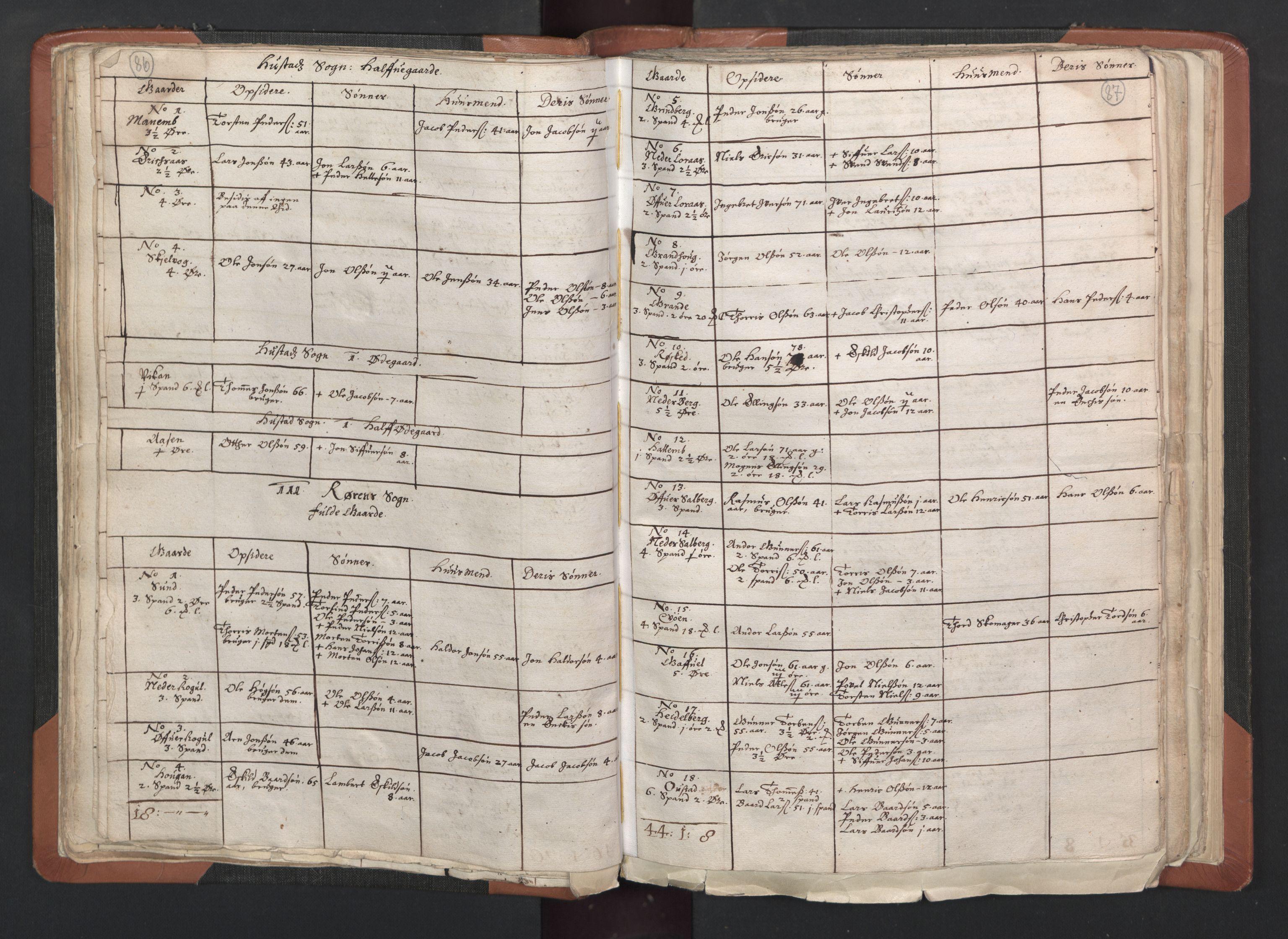 RA, Sogneprestenes manntall 1664-1666, nr. 33: Innherad prosti, 1664-1666, s. 86-87