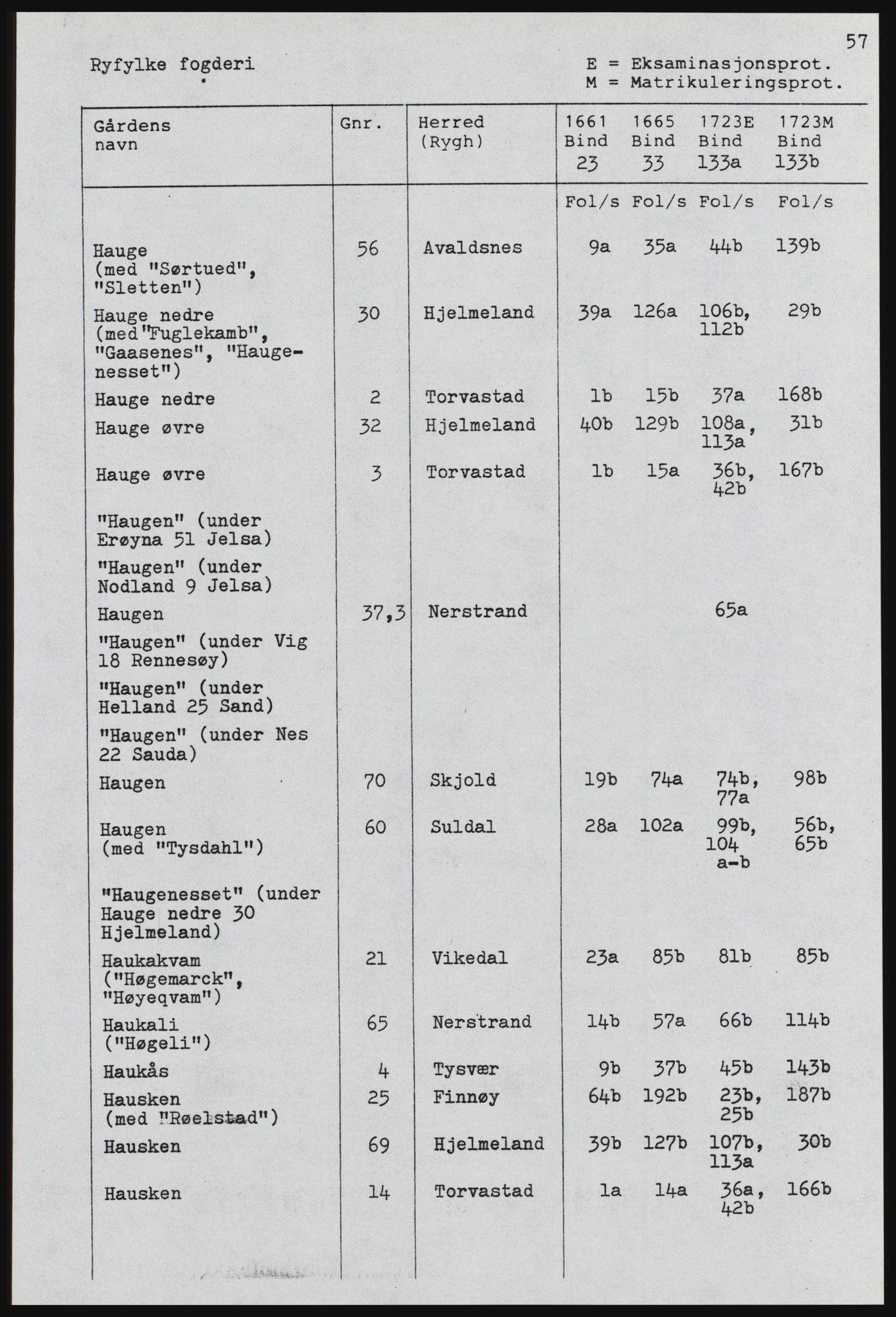 RA, Rentekammeret inntil 1814, Realistisk ordnet avdeling, 1661-1723, s. 925