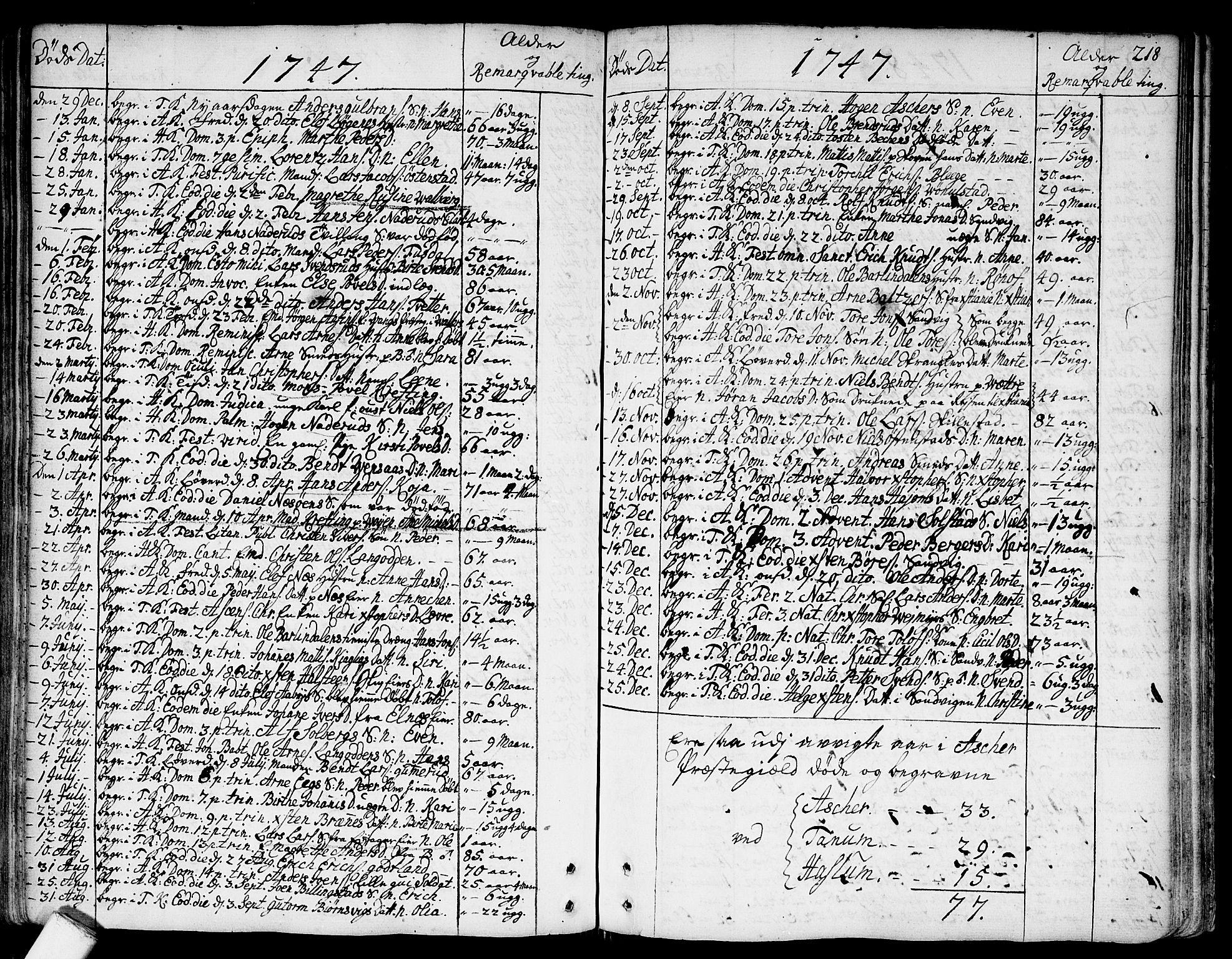 SAO, Asker prestekontor Kirkebøker, F/Fa/L0002: Ministerialbok nr. I 2, 1733-1766, s. 218