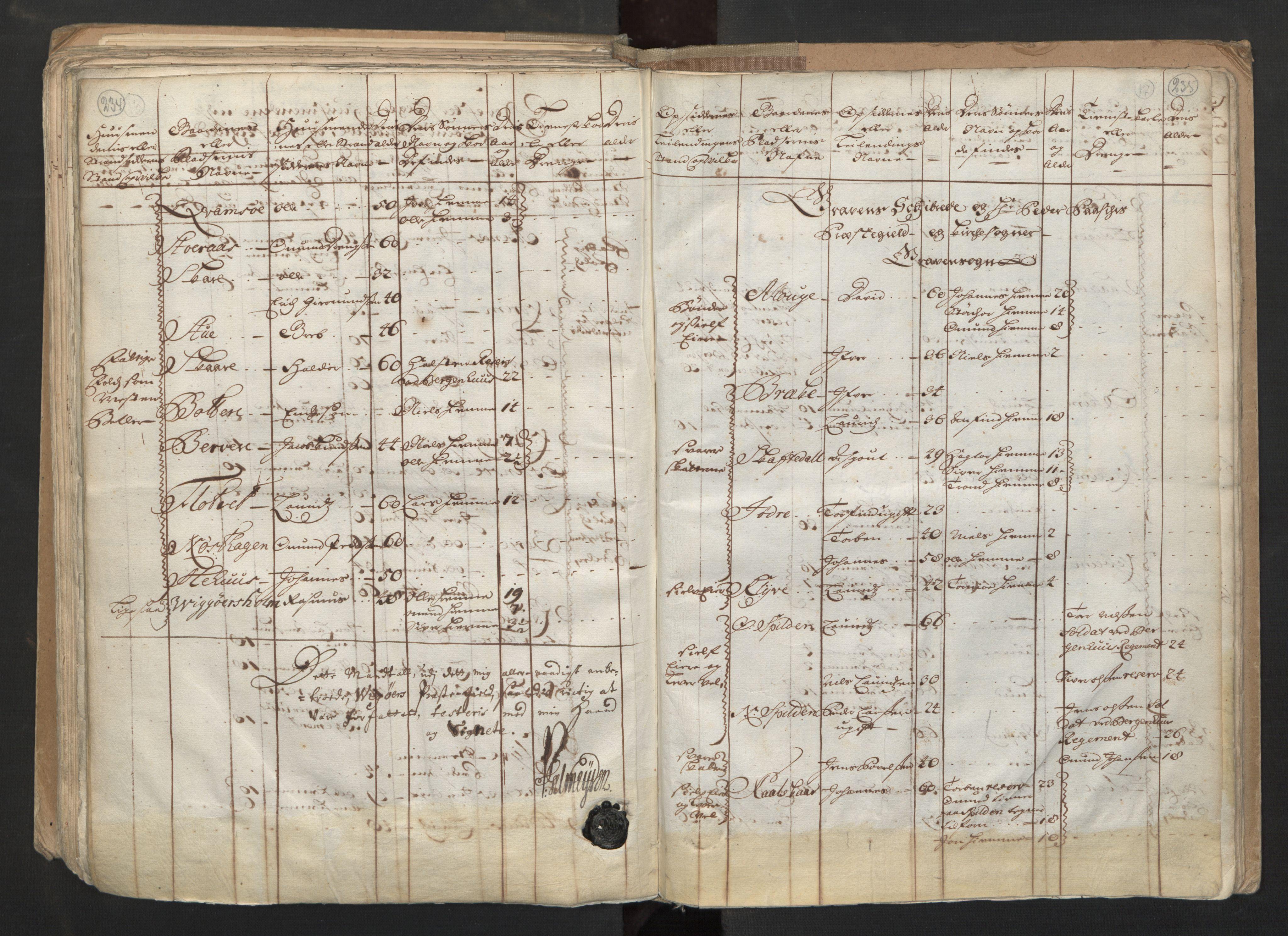 RA, Manntallet 1701, nr. 6: Sunnhordland fogderi og Hardanger fogderi, 1701, s. 234-235