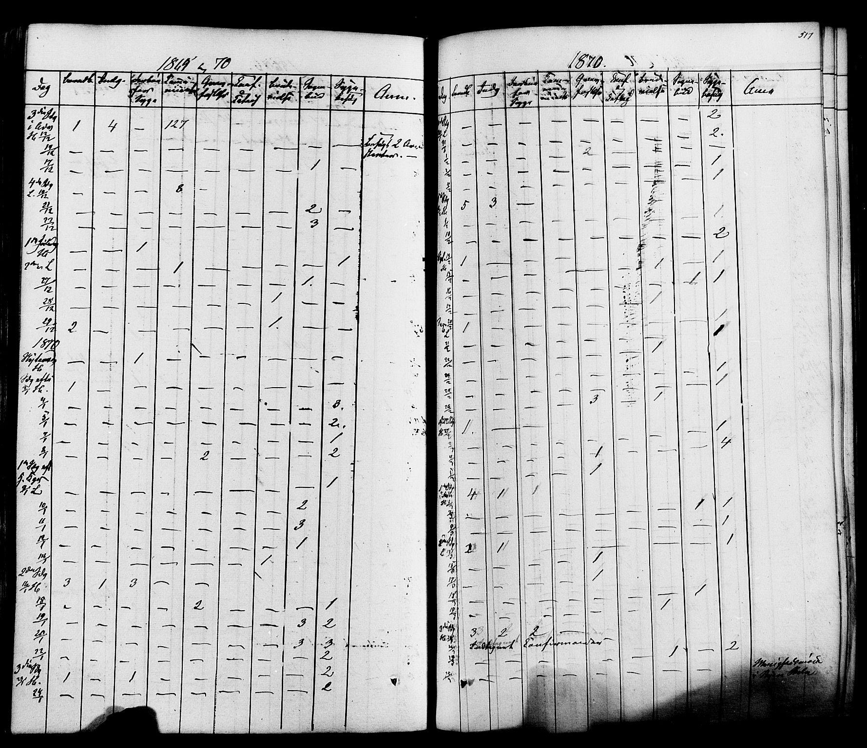 SAKO, Heddal kirkebøker, F/Fa/L0007: Ministerialbok nr. I 7, 1855-1877, s. 517