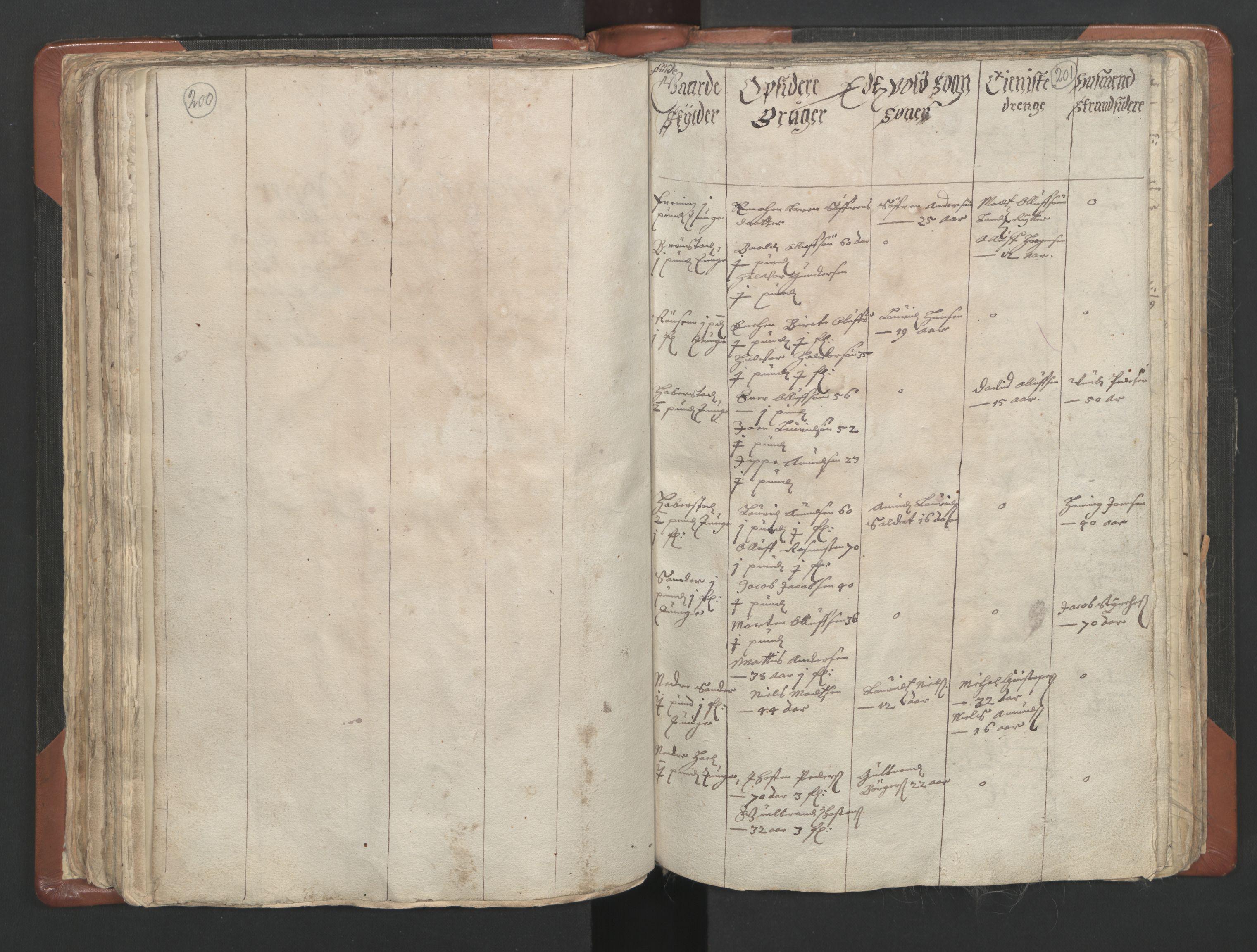 RA, Sogneprestenes manntall 1664-1666, nr. 4: Øvre Romerike prosti, 1664-1666, s. 200-201