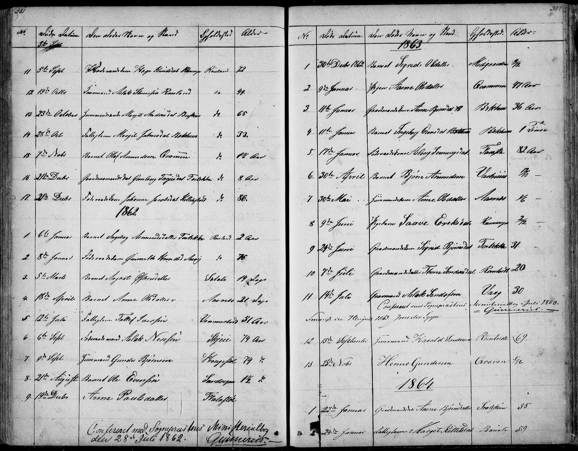 SAKO, Rauland kirkebøker, G/Ga/L0002: Klokkerbok nr. I 2, 1849-1935, s. 381-382