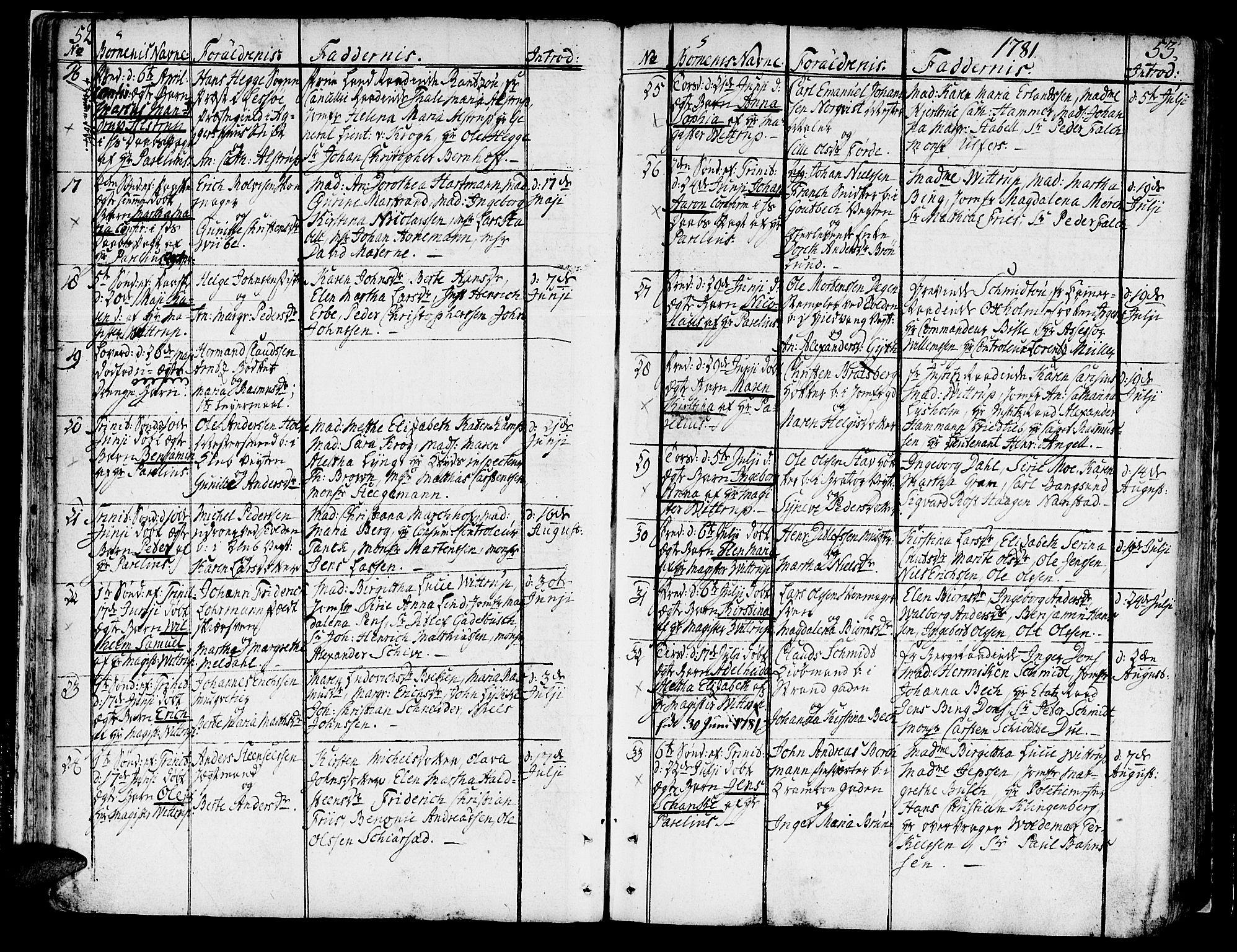 SAT, Ministerialprotokoller, klokkerbøker og fødselsregistre - Sør-Trøndelag, 602/L0104: Ministerialbok nr. 602A02, 1774-1814, s. 52-53