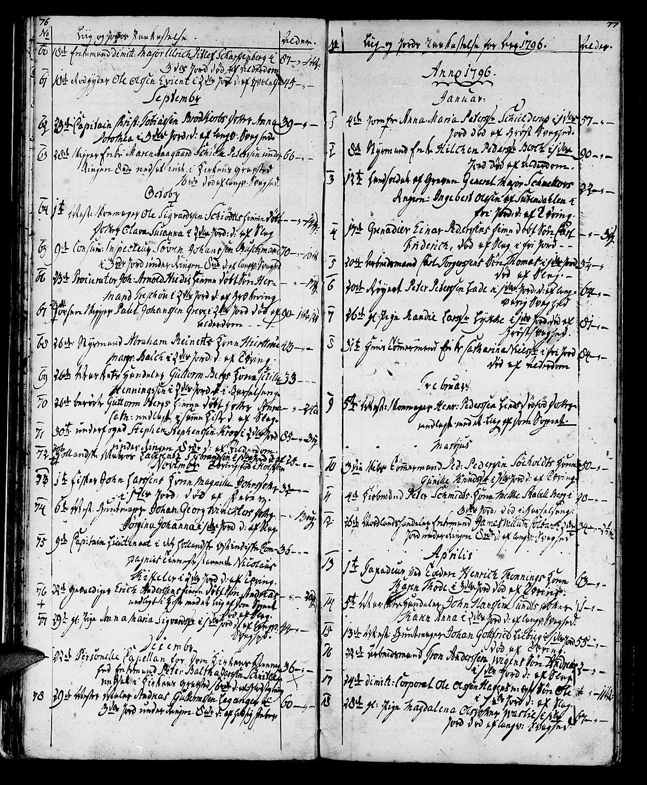 SAT, Ministerialprotokoller, klokkerbøker og fødselsregistre - Sør-Trøndelag, 602/L0134: Klokkerbok nr. 602C02, 1759-1812, s. 76-77