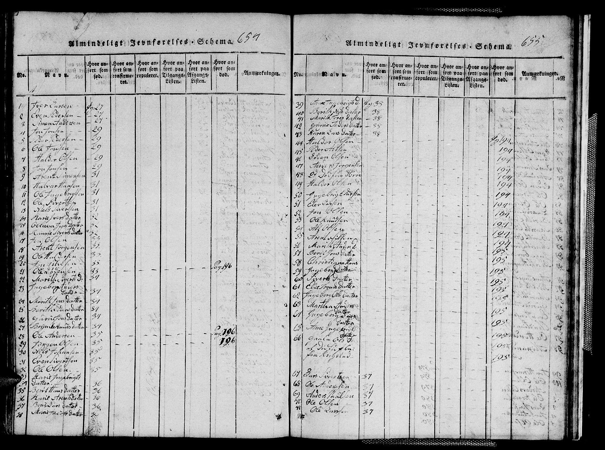 SAT, Ministerialprotokoller, klokkerbøker og fødselsregistre - Sør-Trøndelag, 667/L0796: Klokkerbok nr. 667C01, 1817-1836, s. 654-655