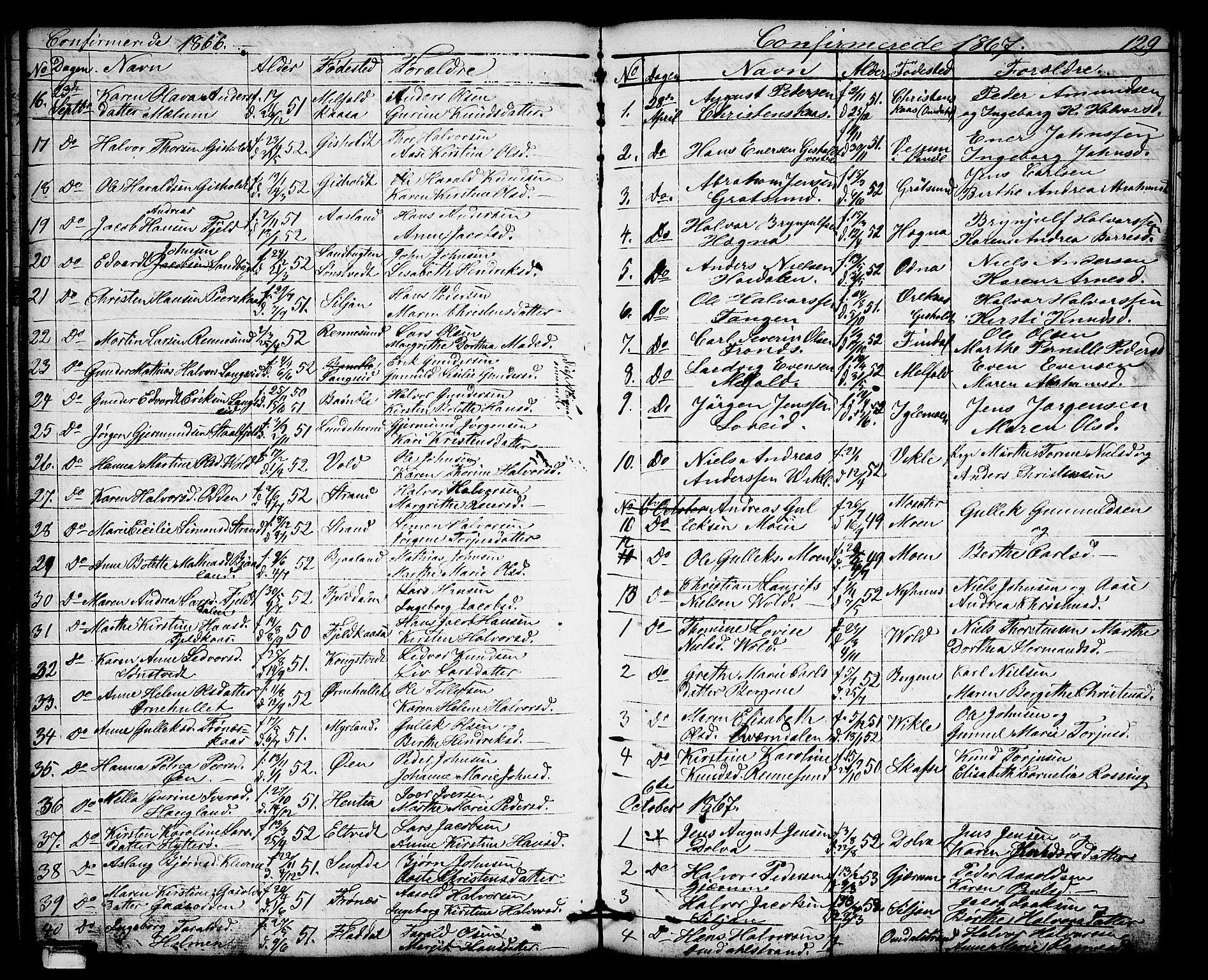 SAKO, Solum kirkebøker, G/Gb/L0002: Klokkerbok nr. II 2, 1859-1879, s. 129