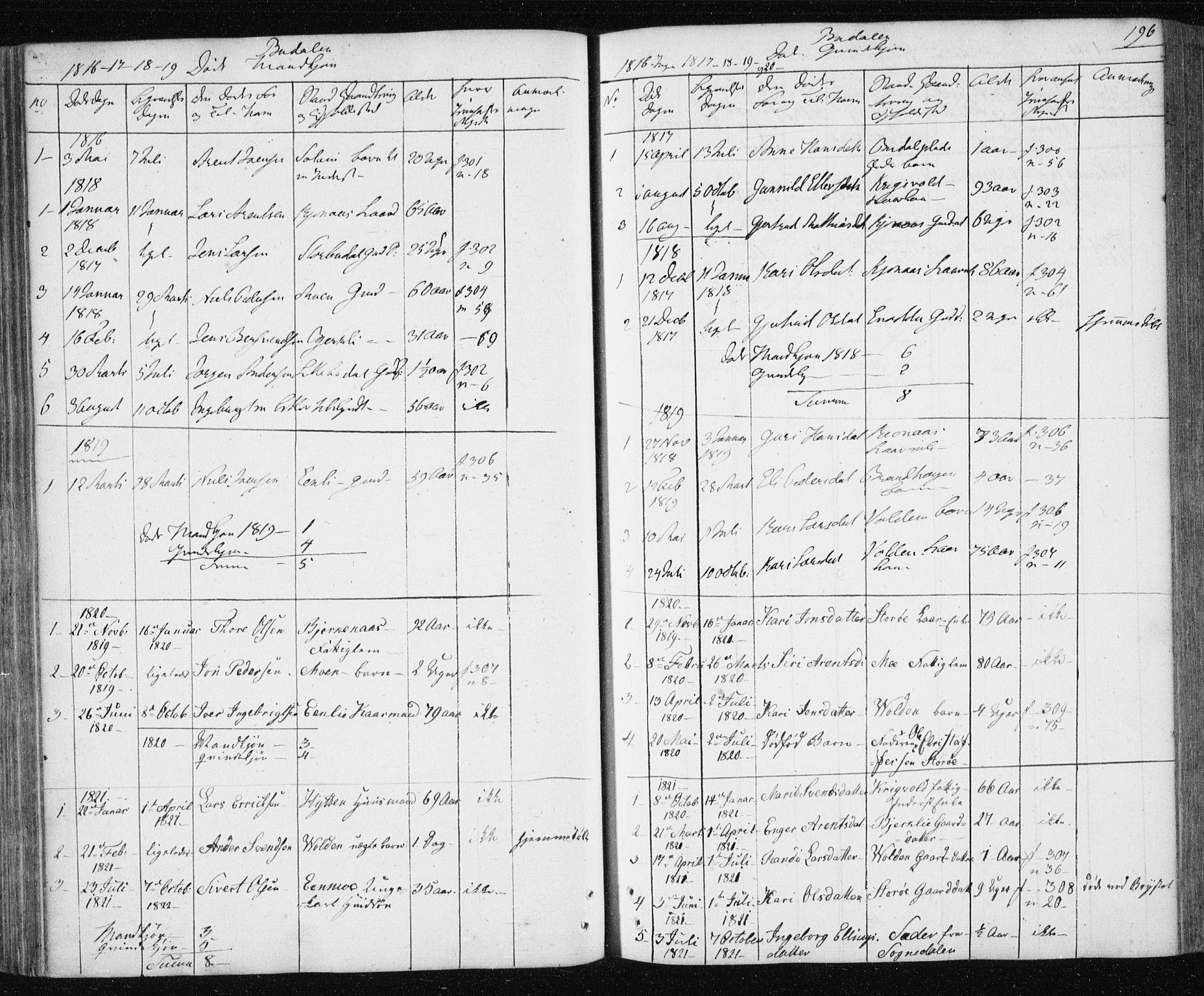 SAT, Ministerialprotokoller, klokkerbøker og fødselsregistre - Sør-Trøndelag, 687/L1017: Klokkerbok nr. 687C01, 1816-1837, s. 196