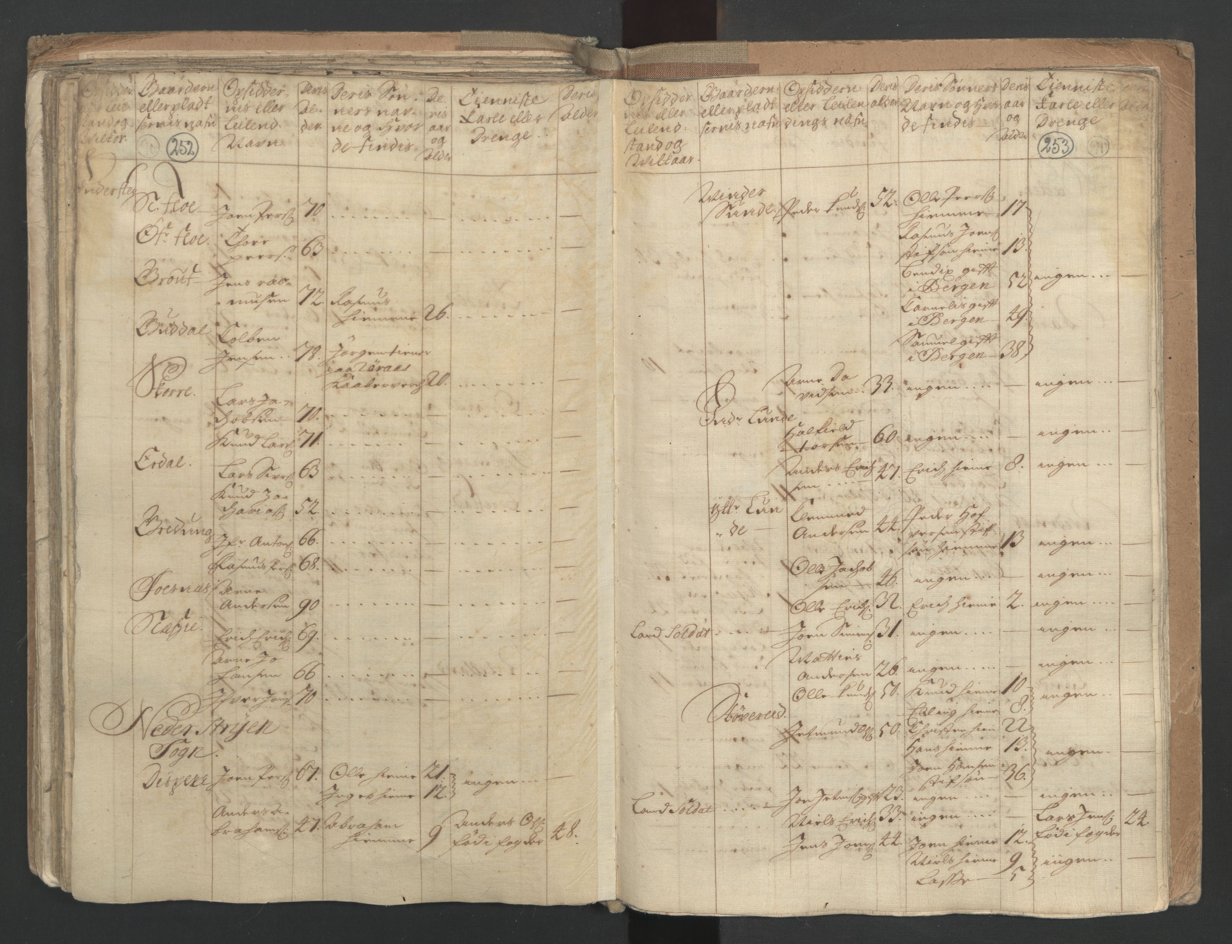 RA, Manntallet 1701, nr. 9: Sunnfjord fogderi, Nordfjord fogderi og Svanø birk, 1701, s. 252-253