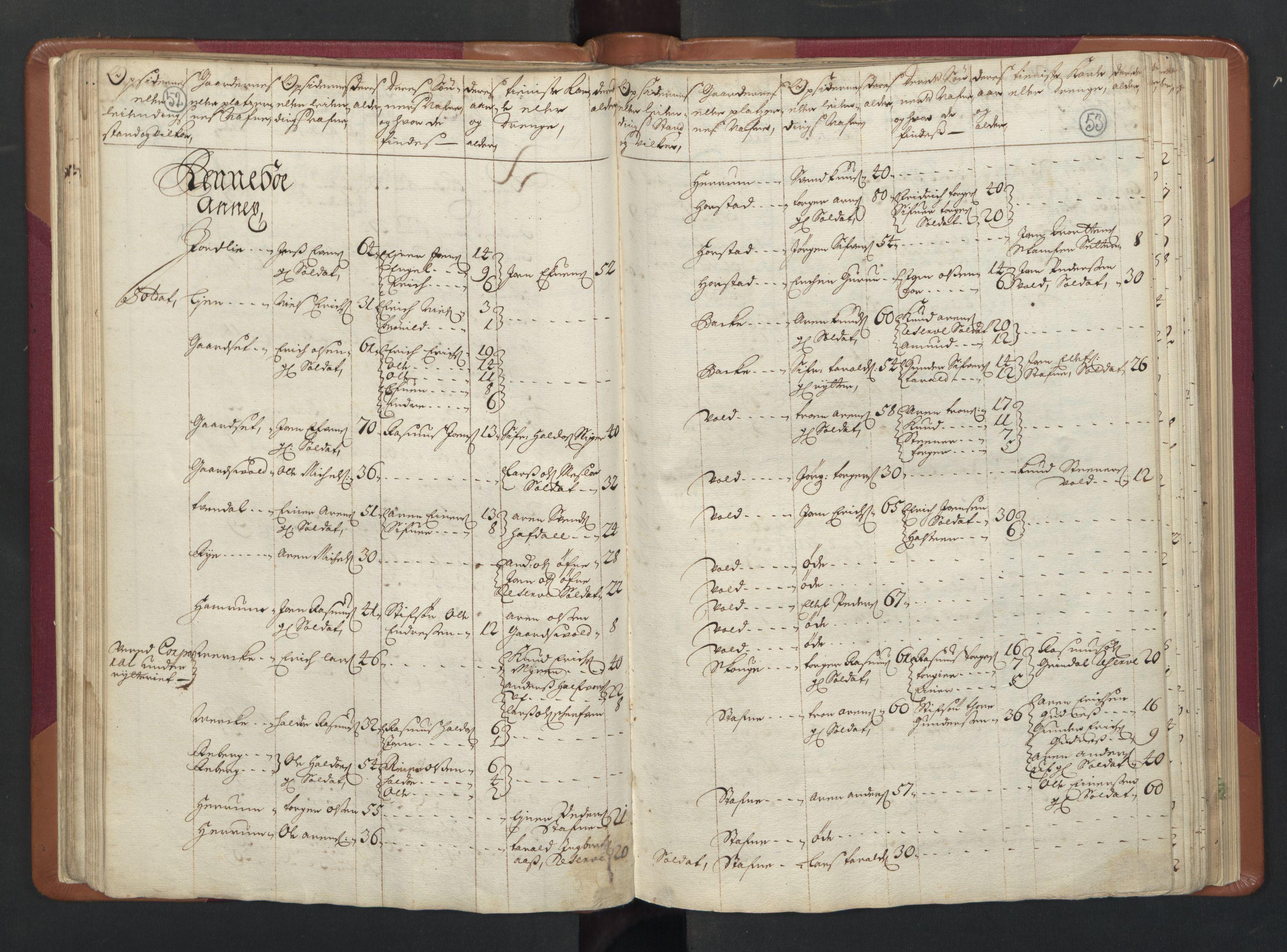 RA, Manntallet 1701, nr. 13: Orkdal fogderi og Gauldal fogderi med Røros kobberverk, 1701, s. 52-53