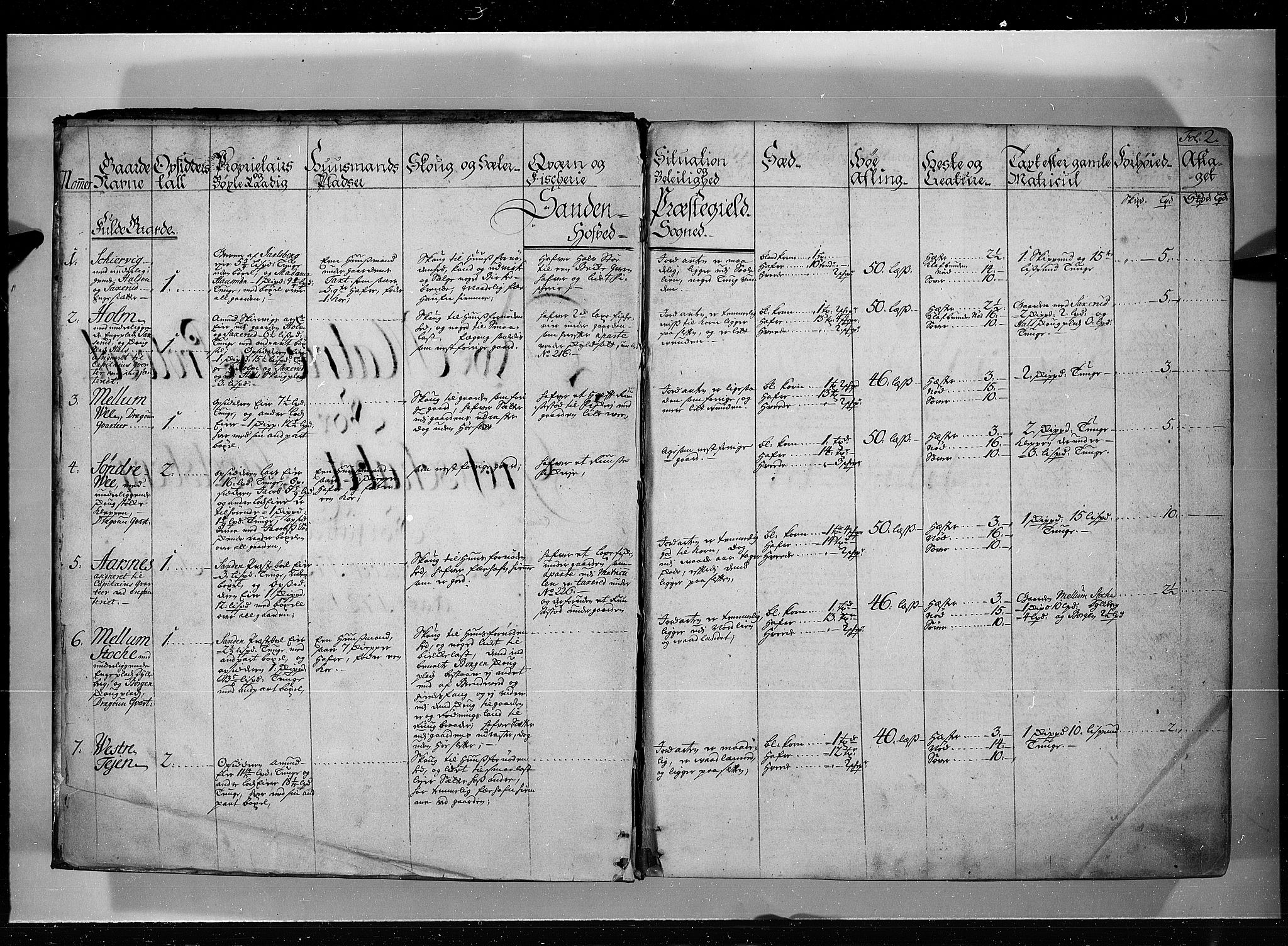 RA, Rentekammeret inntil 1814, Realistisk ordnet avdeling, N/Nb/Nbf/L0115: Jarlsberg grevskap eksaminasjonsprotokoll, 1723, s. 1b-2a