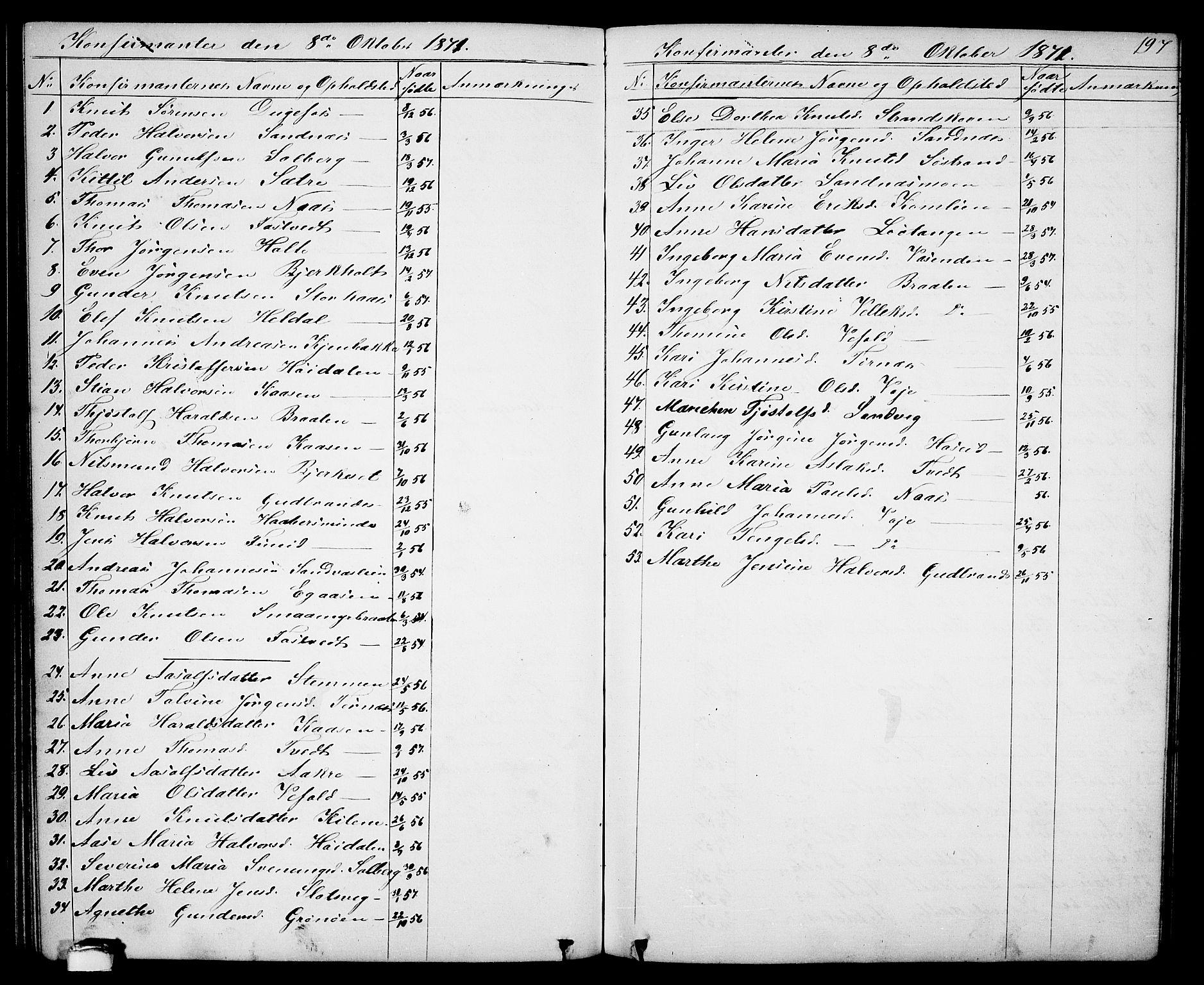 SAKO, Drangedal kirkebøker, G/Ga/L0002: Klokkerbok nr. I 2, 1856-1887, s. 197