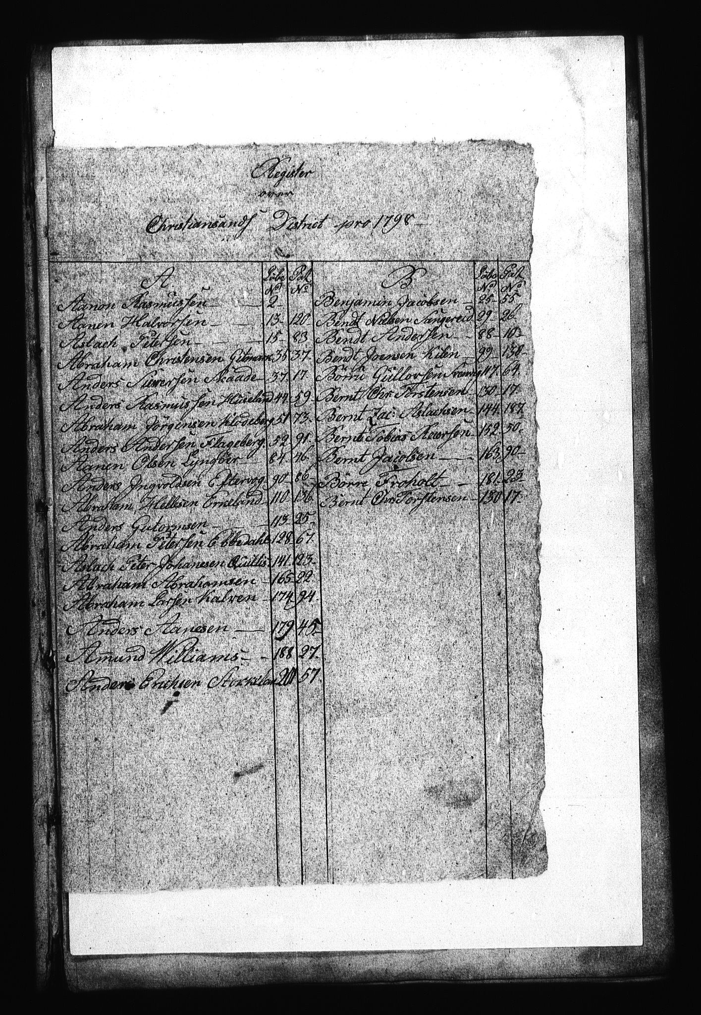 RA, Sjøetaten, F/L0031: Kristiansand distrikt, bind 1, 1798
