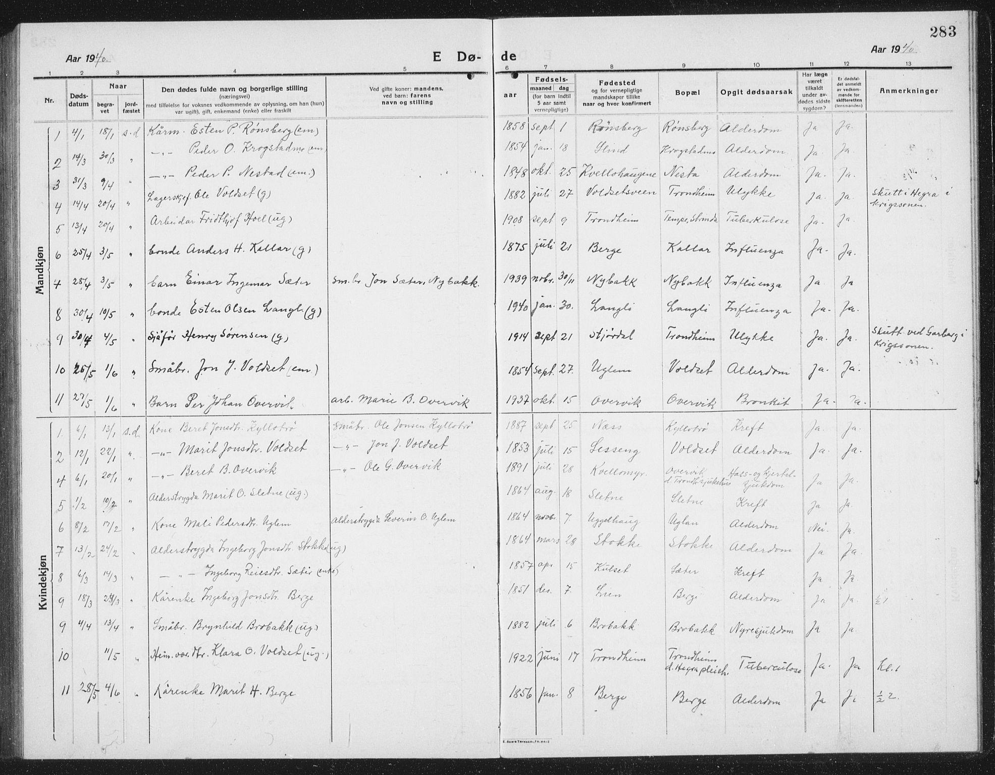 SAT, Ministerialprotokoller, klokkerbøker og fødselsregistre - Sør-Trøndelag, 695/L1158: Klokkerbok nr. 695C09, 1913-1940, s. 283