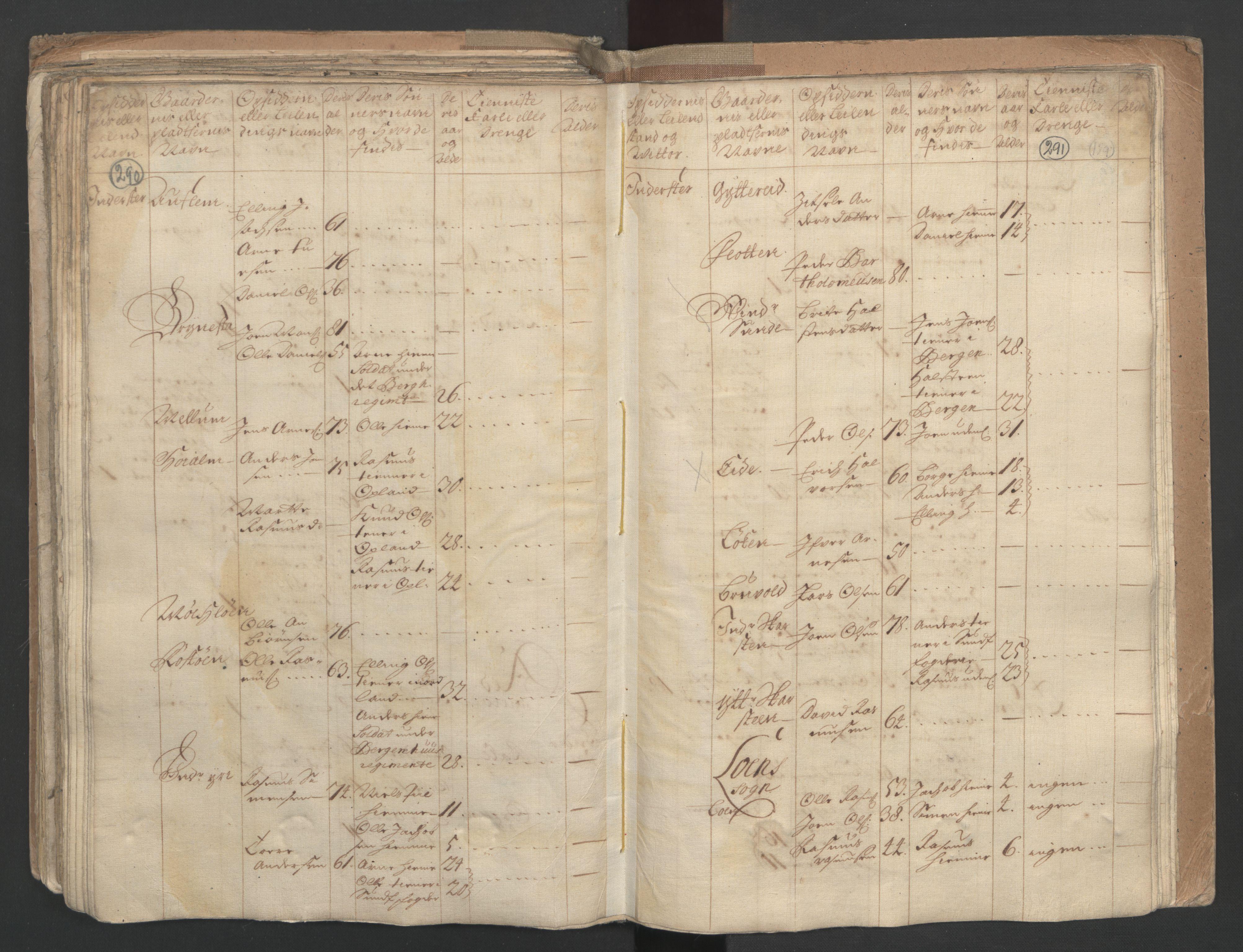 RA, Manntallet 1701, nr. 9: Sunnfjord fogderi, Nordfjord fogderi og Svanø birk, 1701, s. 290-291