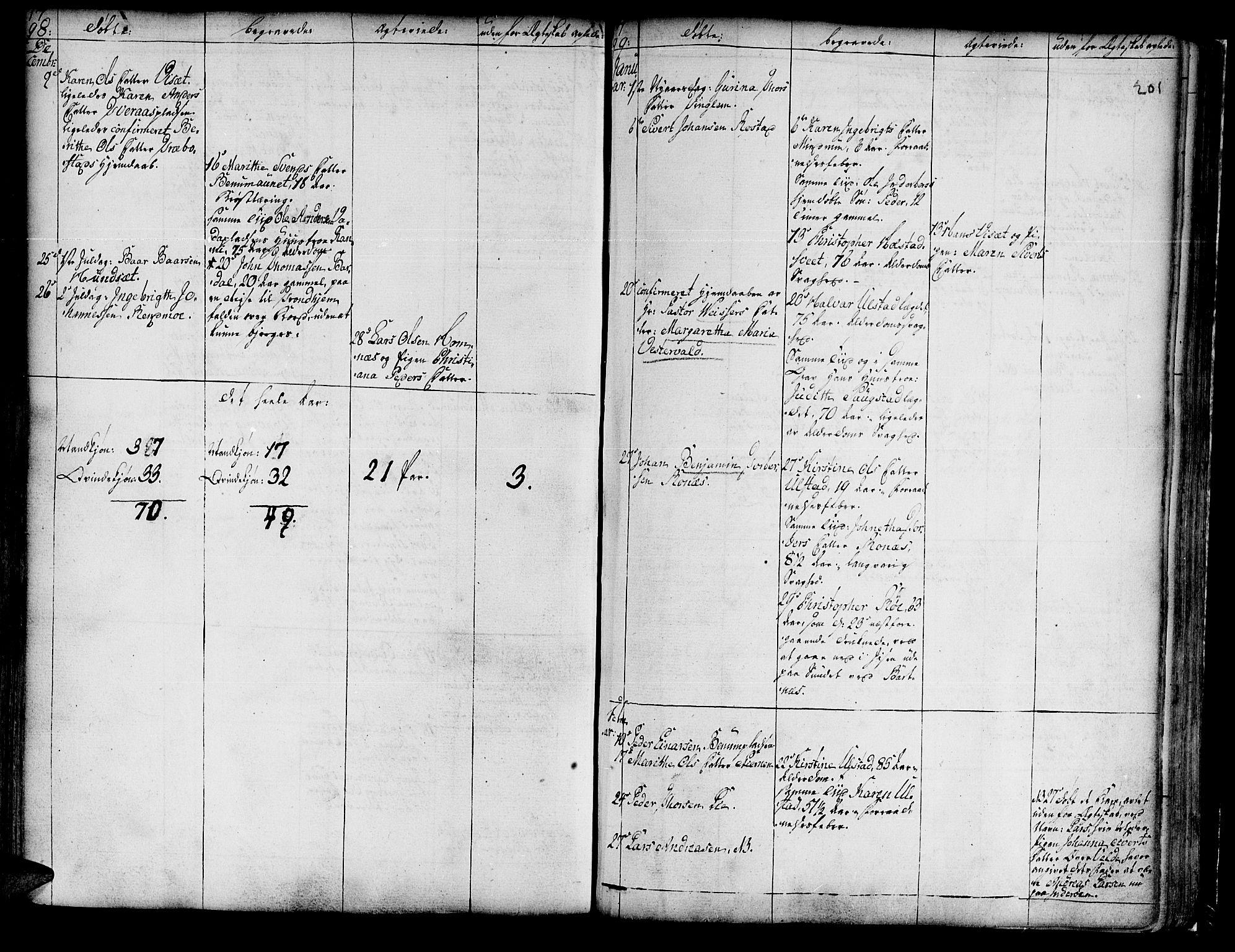 SAT, Ministerialprotokoller, klokkerbøker og fødselsregistre - Nord-Trøndelag, 741/L0385: Ministerialbok nr. 741A01, 1722-1815, s. 201
