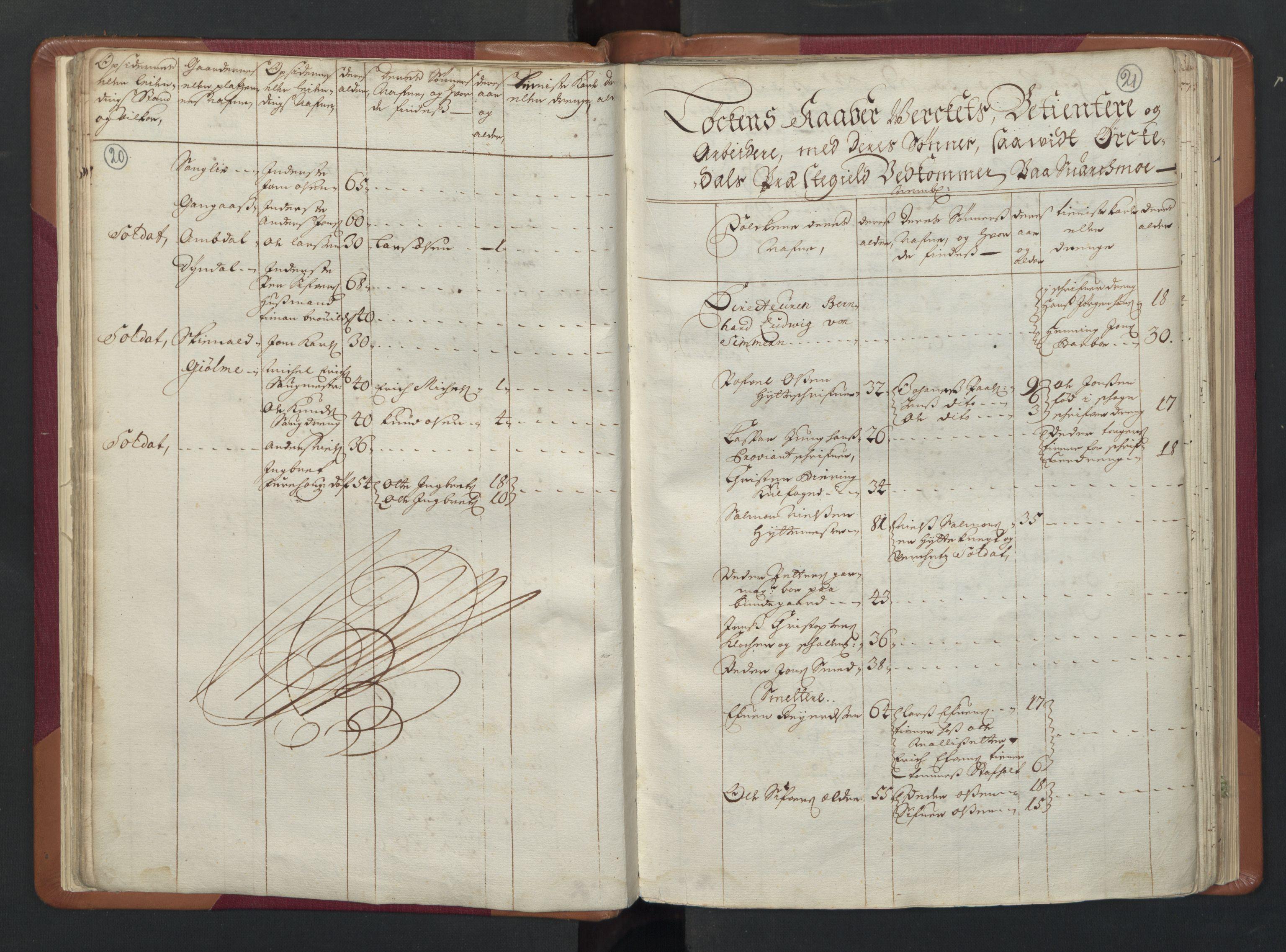RA, Manntallet 1701, nr. 13: Orkdal fogderi og Gauldal fogderi med Røros kobberverk, 1701, s. 20-21