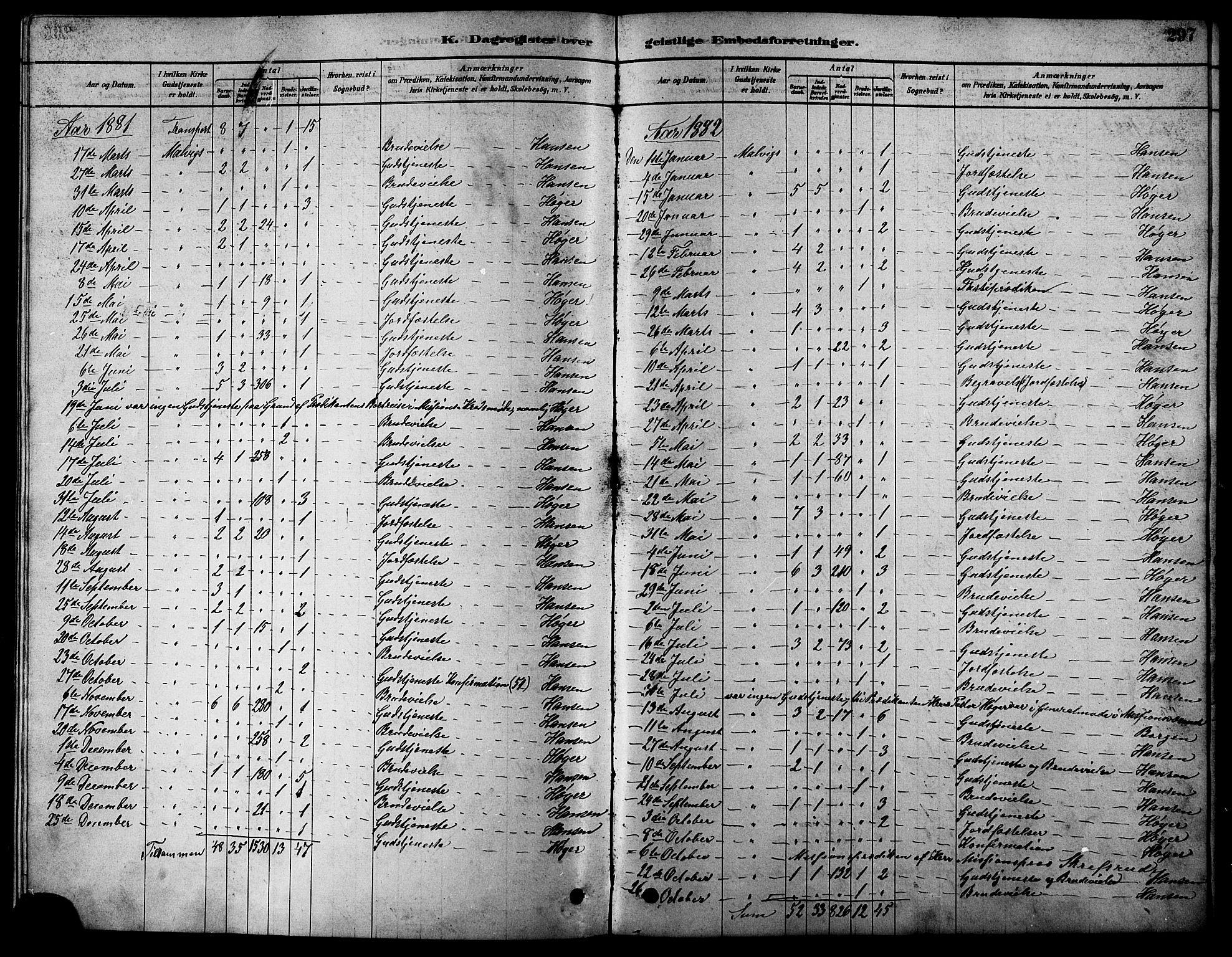 SAT, Ministerialprotokoller, klokkerbøker og fødselsregistre - Sør-Trøndelag, 616/L0423: Klokkerbok nr. 616C06, 1878-1903, s. 297