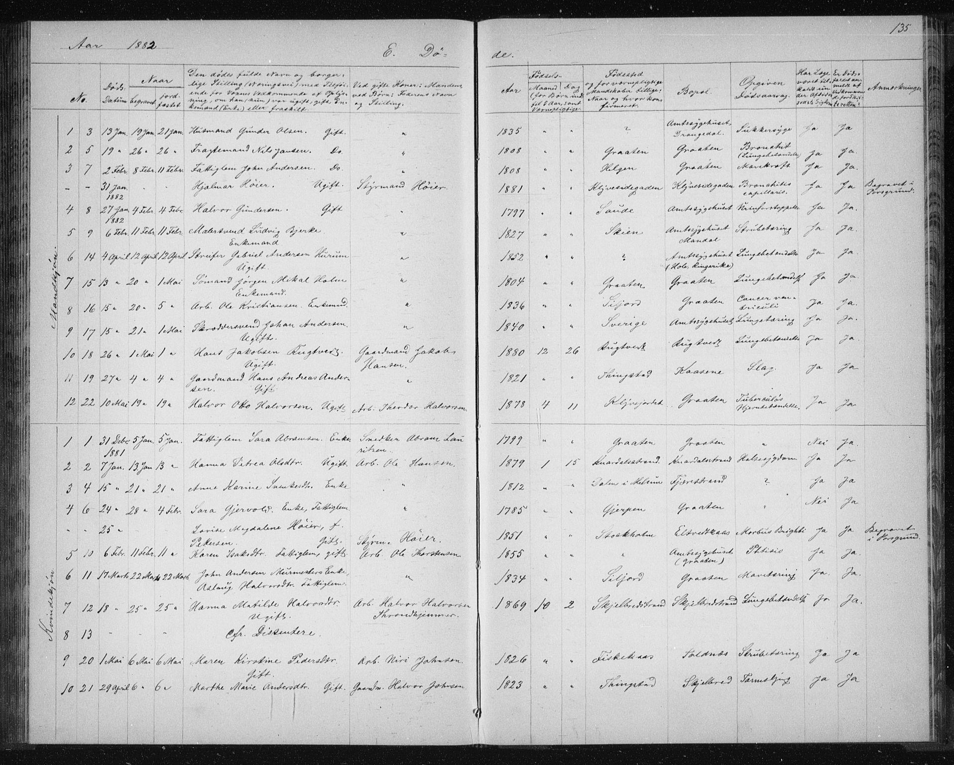 SAKO, Solum kirkebøker, G/Ga/L0006: Klokkerbok nr. I 6, 1882-1883, s. 135