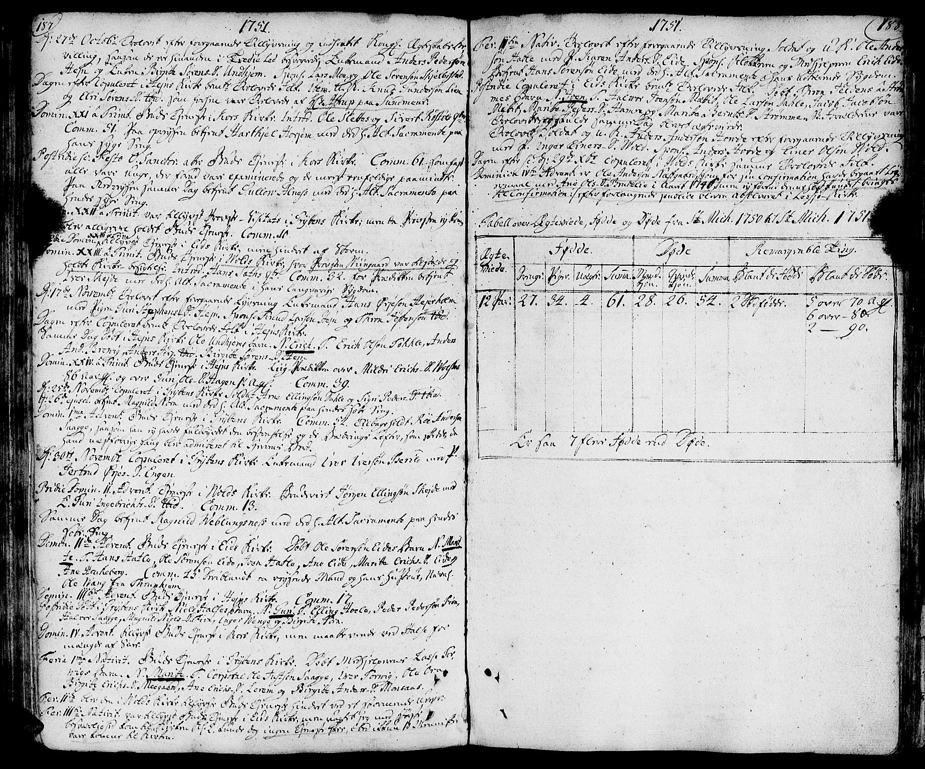 SAT, Ministerialprotokoller, klokkerbøker og fødselsregistre - Møre og Romsdal, 544/L0568: Ministerialbok nr. 544A01, 1725-1763, s. 187-188