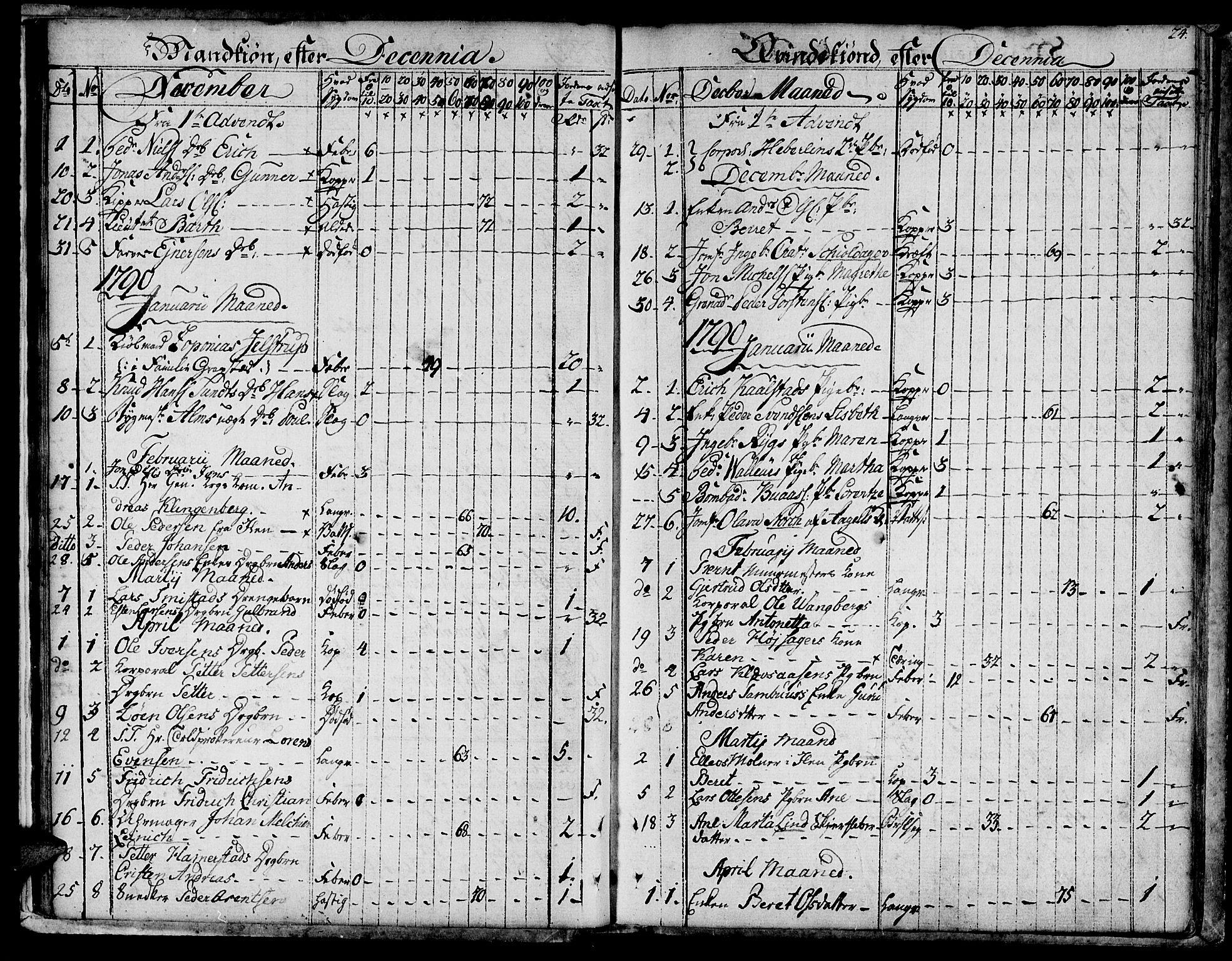 SAT, Ministerialprotokoller, klokkerbøker og fødselsregistre - Sør-Trøndelag, 601/L0040: Ministerialbok nr. 601A08, 1783-1818, s. 24