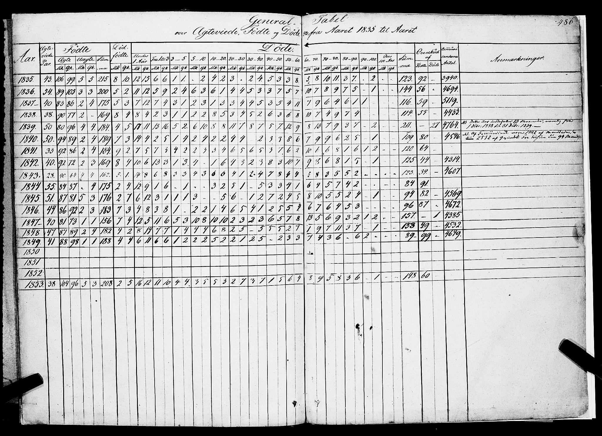 SAKO, Gjerpen kirkebøker, F/Fa/L0007b: Ministerialbok nr. 7B, 1834-1857, s. 486