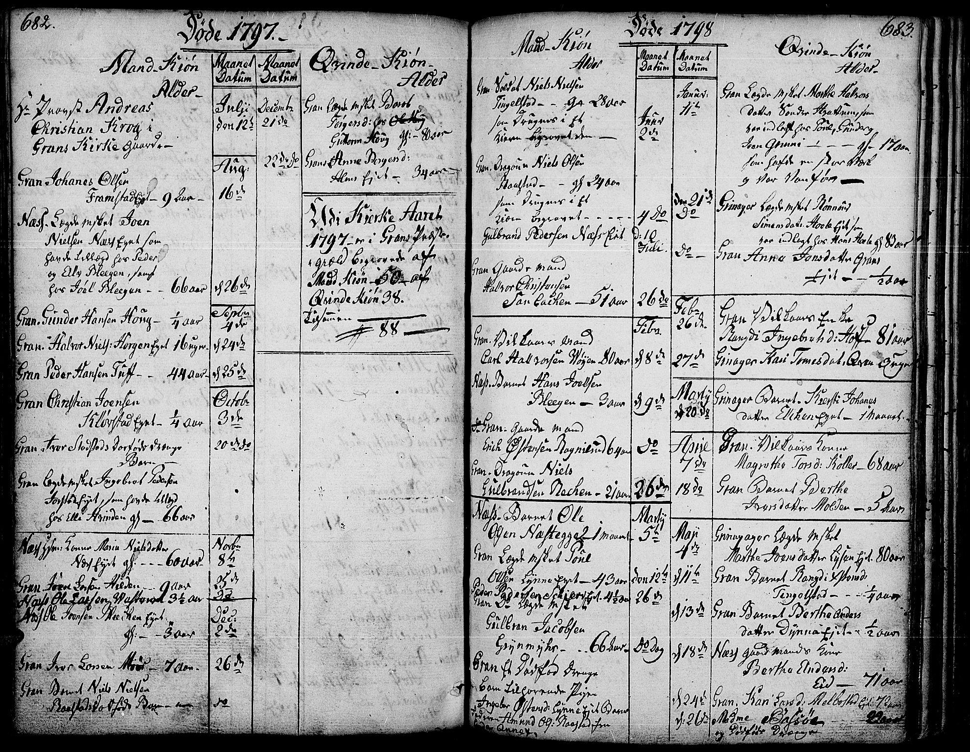 SAH, Gran prestekontor, Ministerialbok nr. 6, 1787-1824, s. 682-683