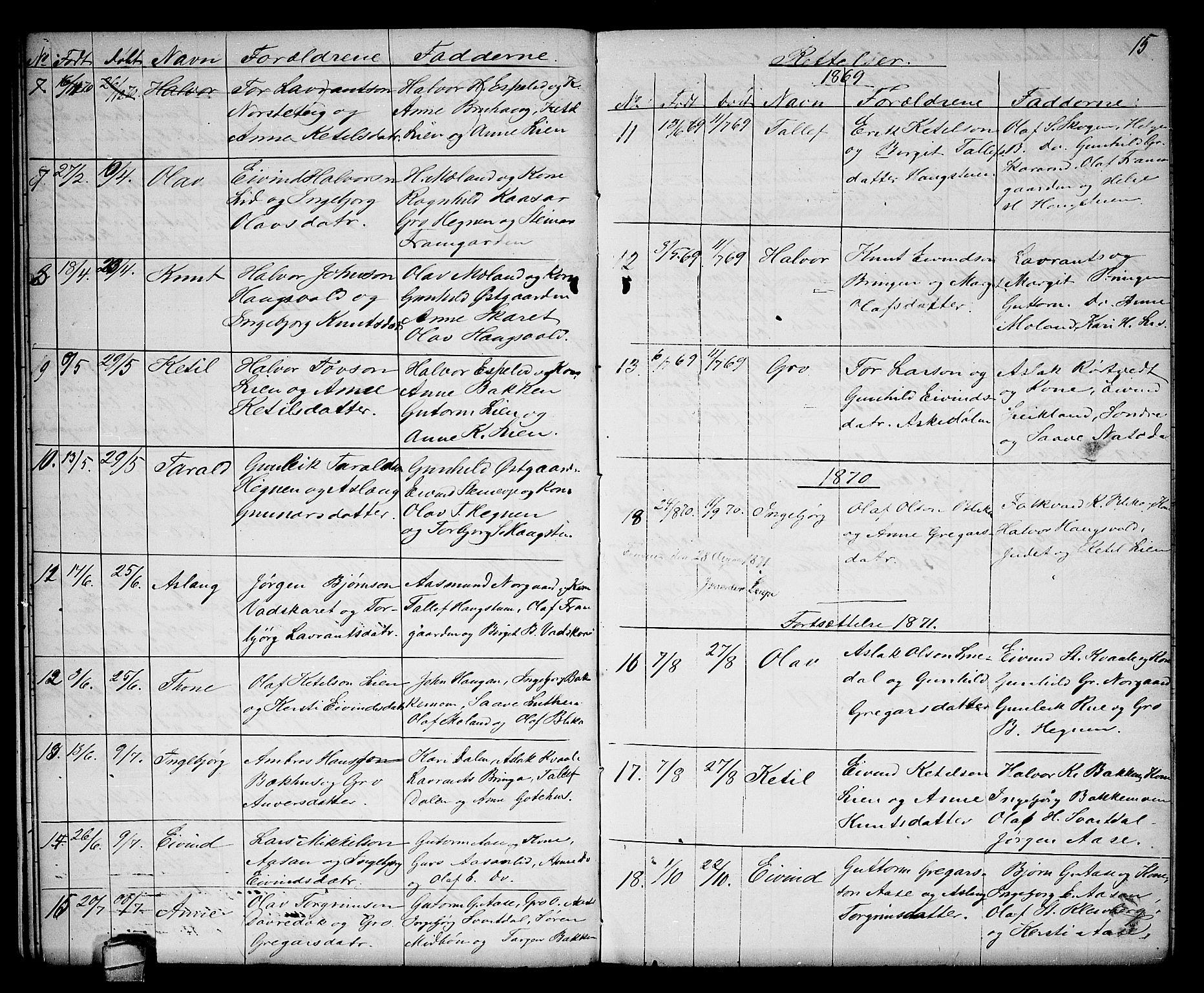 SAKO, Seljord kirkebøker, G/Gb/L0003: Klokkerbok nr. II 3, 1863-1884, s. 15
