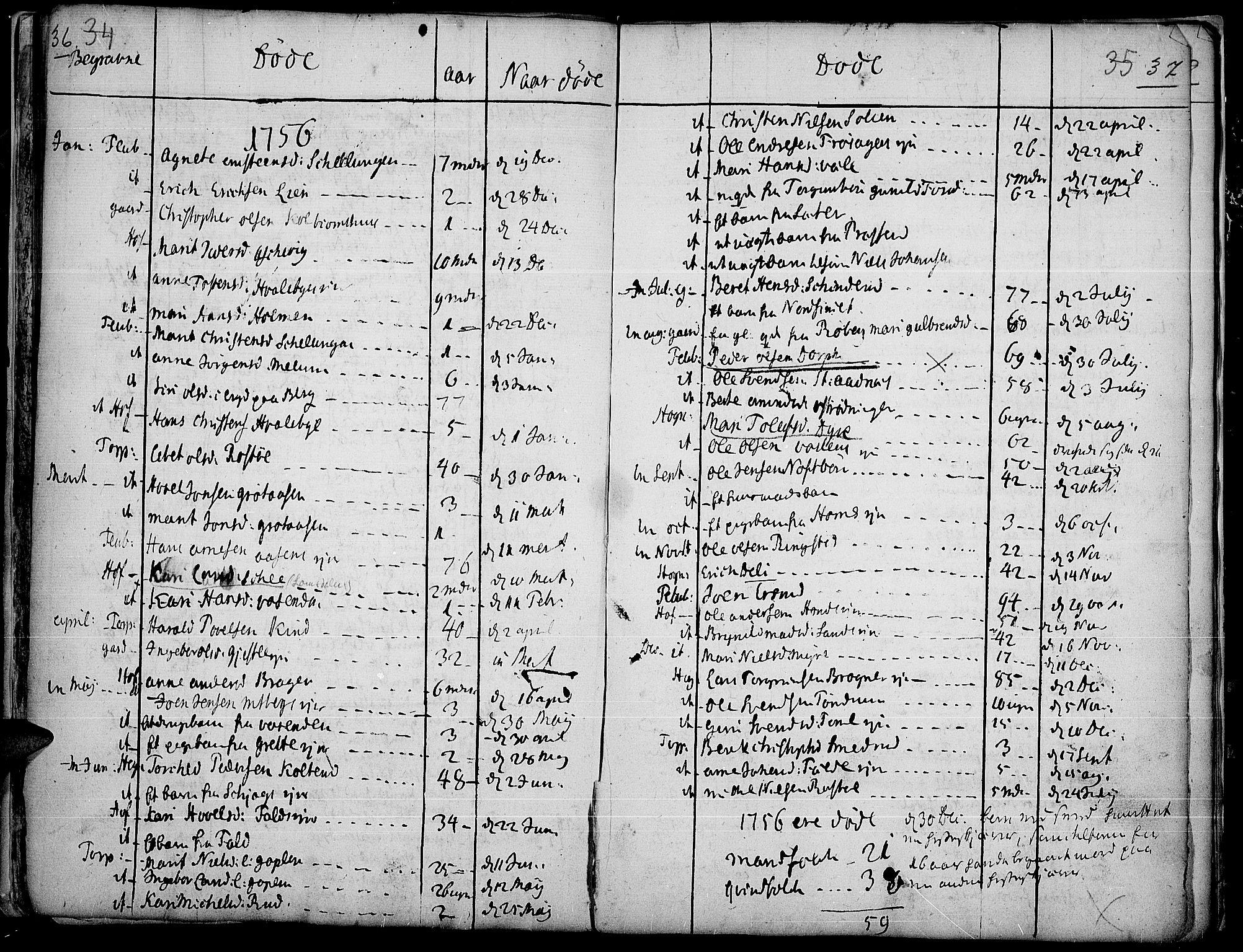 SAH, Land prestekontor, Ministerialbok nr. 4, 1733-1764, s. 36-37