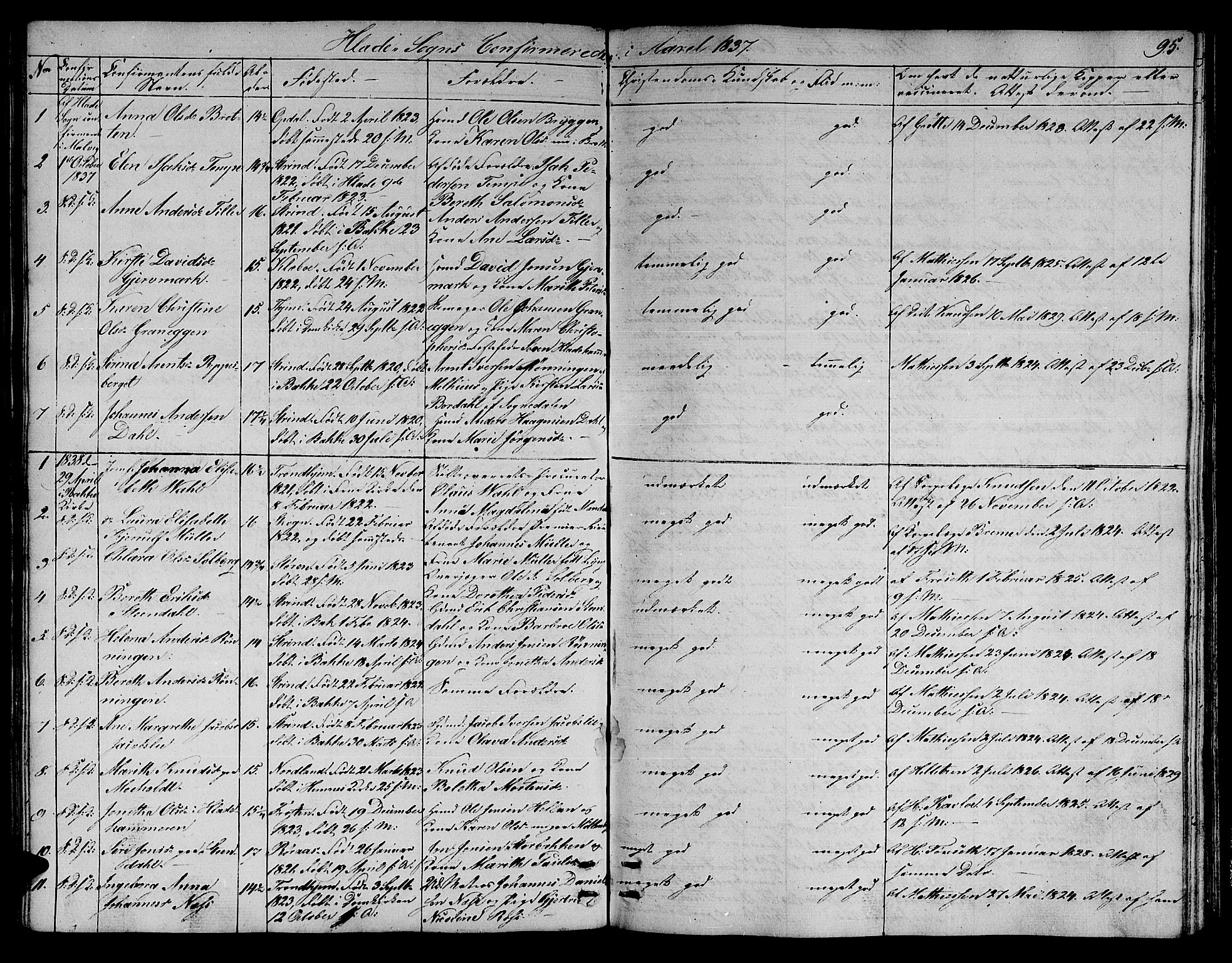 SAT, Ministerialprotokoller, klokkerbøker og fødselsregistre - Sør-Trøndelag, 606/L0308: Klokkerbok nr. 606C04, 1829-1840, s. 95